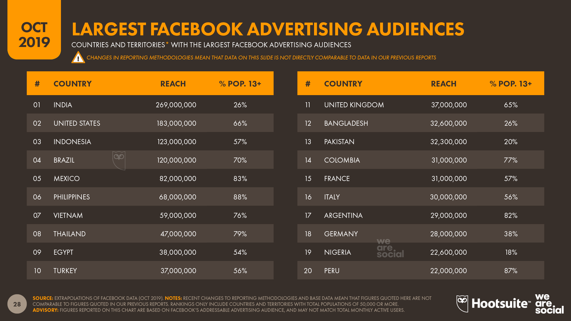 Facebook's Largest Advertising Audiences October 2019 DataReportal
