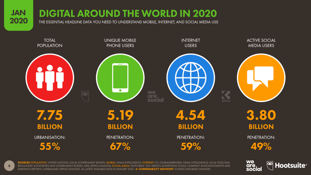 Global Digital Overview January 2020 DataReportal