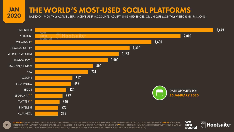 Ranking of the World's Top Social Media Platforms January 2020 DataReportal
