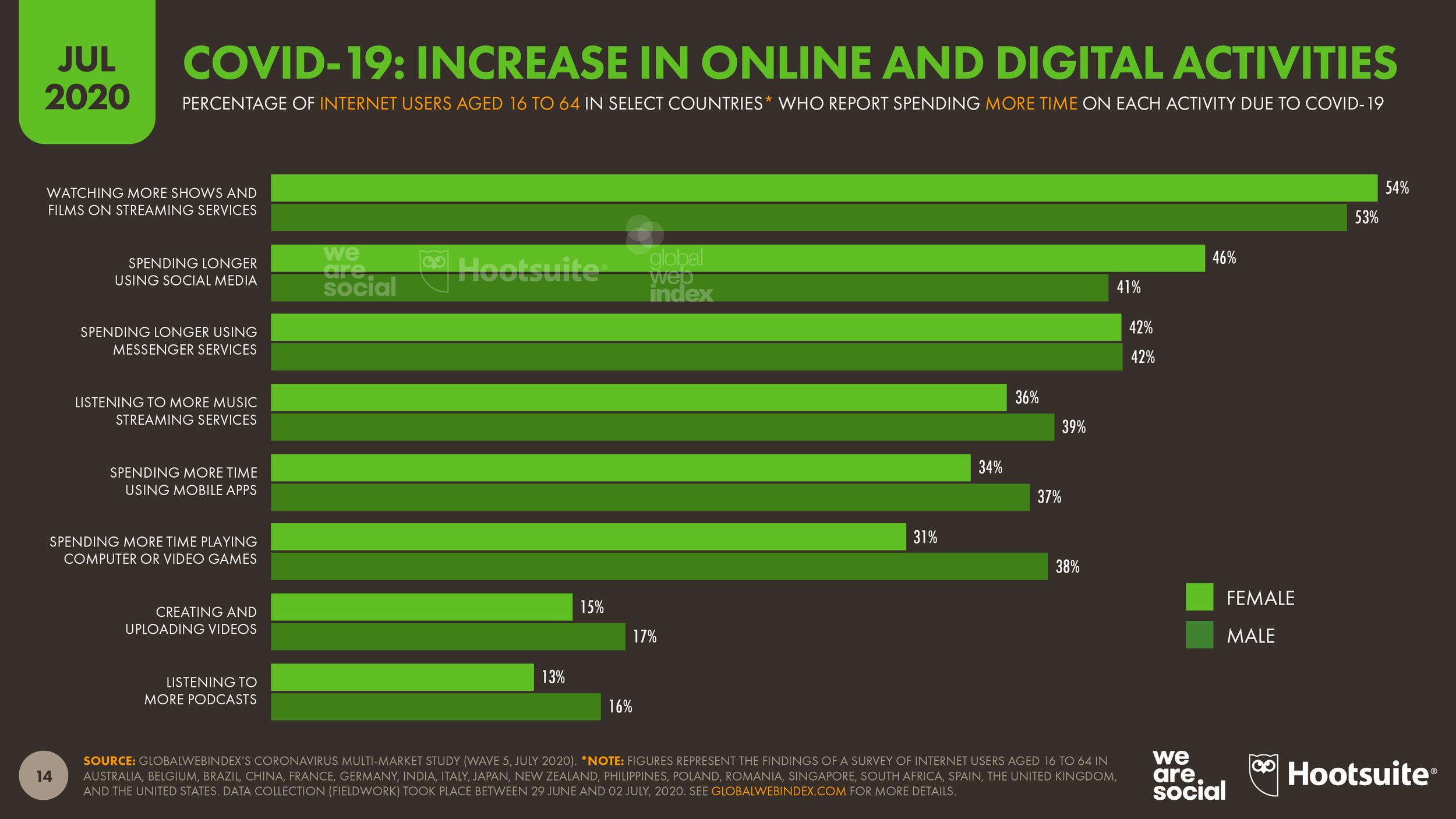 Digital 2020 July Global Statshot Datareportal Global Digital Insights