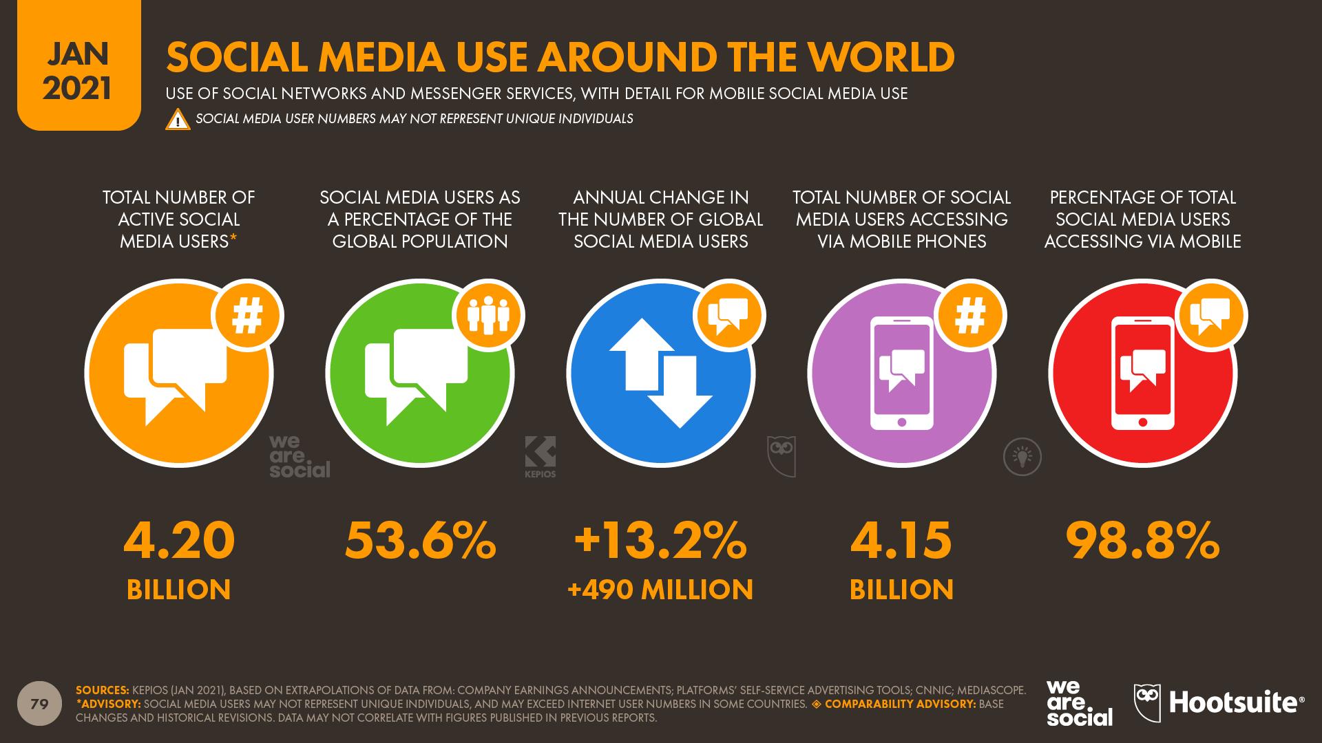 Social Media Overview January 2021 DataReportal
