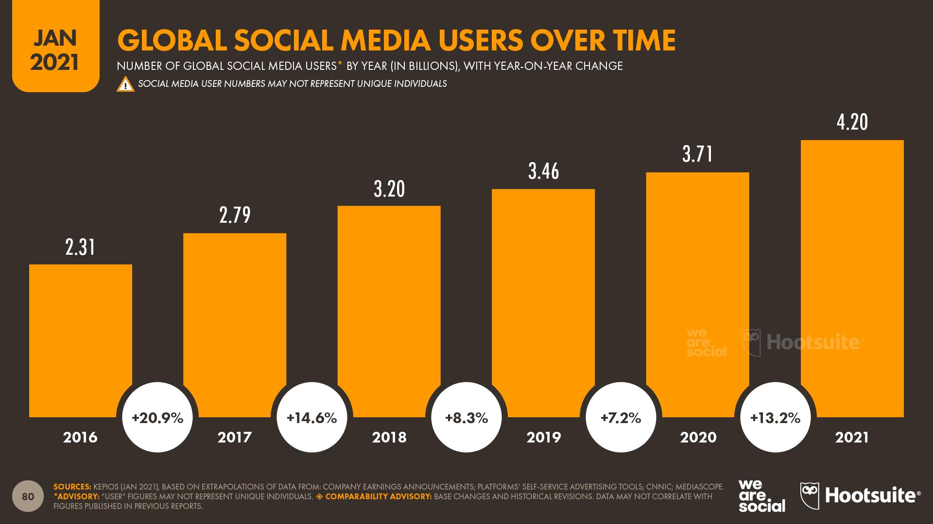 Social Media Users Over Time January 2021 DataReportal