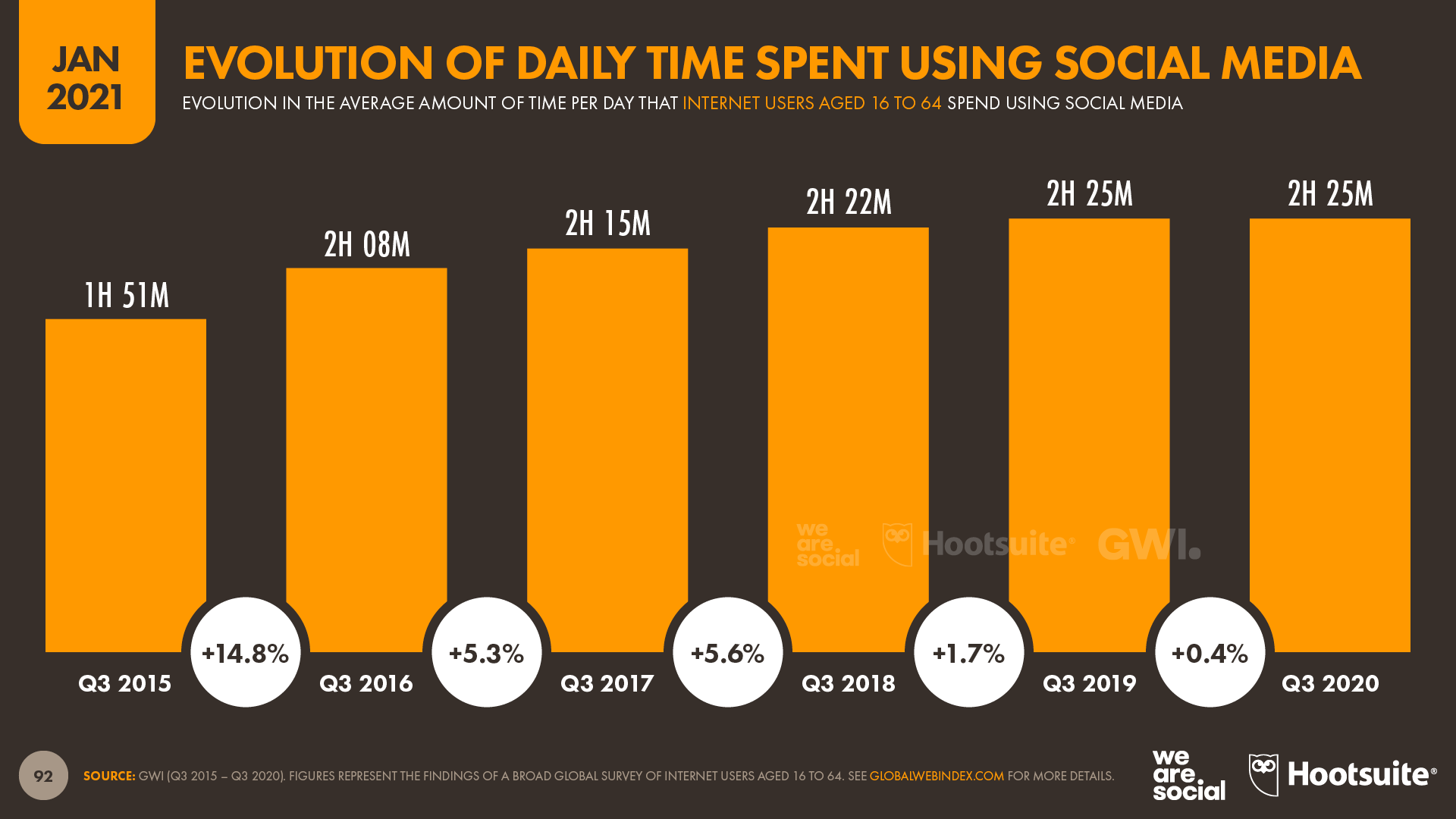 Evolution of Daily Time Spent Using Social Media January 2021 DataReportal