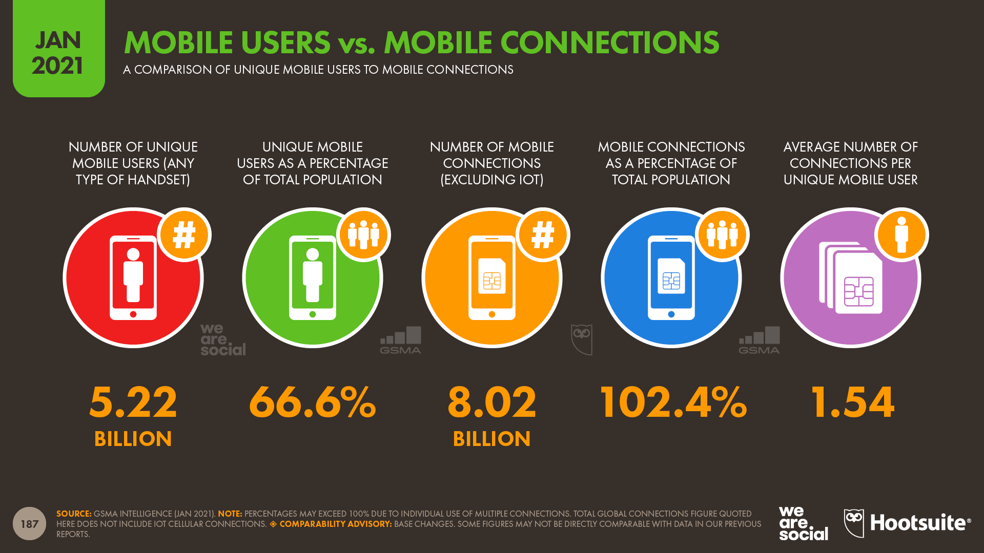 Mobile Users vs. Mobile Connections January 2021 DataReportal