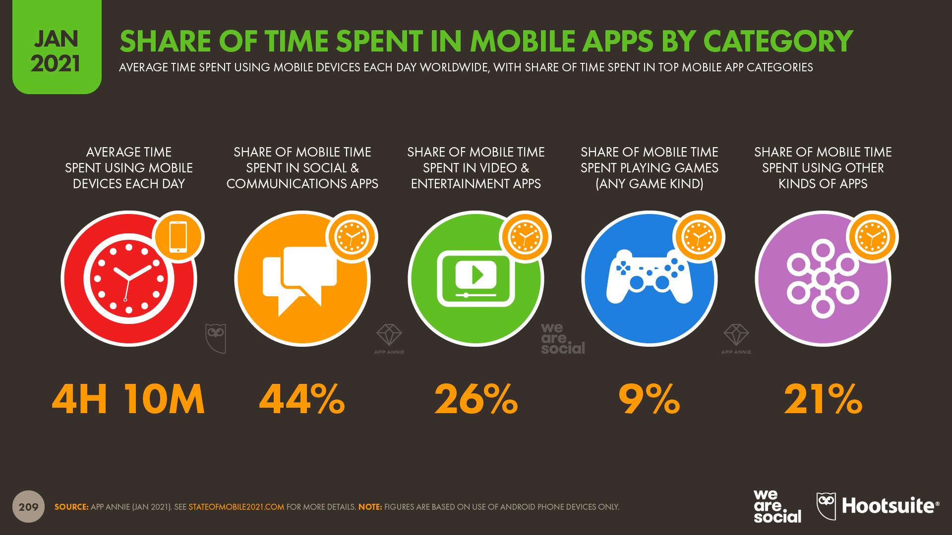 Share of Time Spent in Mobile Apps by Category January 2021 DataReportal