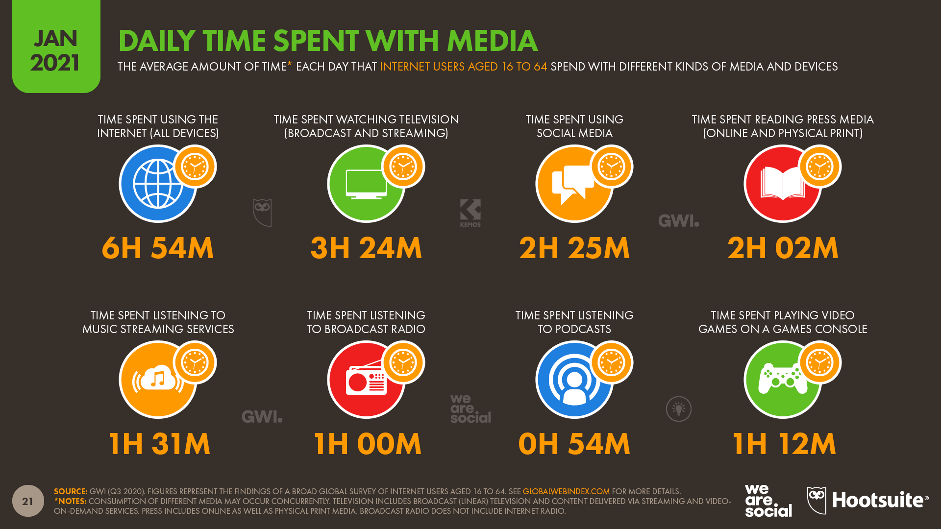 Daily Time Spent With Media January 2021 DataReportal