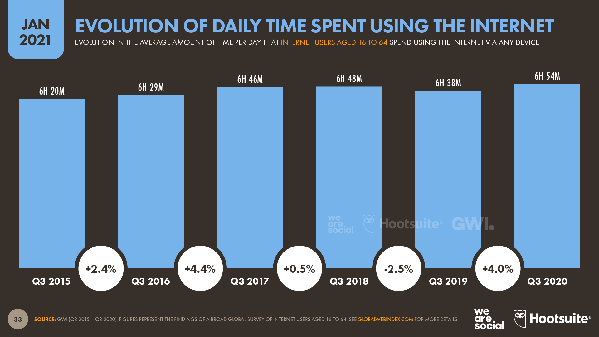 Evolution of Daily Time Spent Using the Internet January 2021 DataReportal