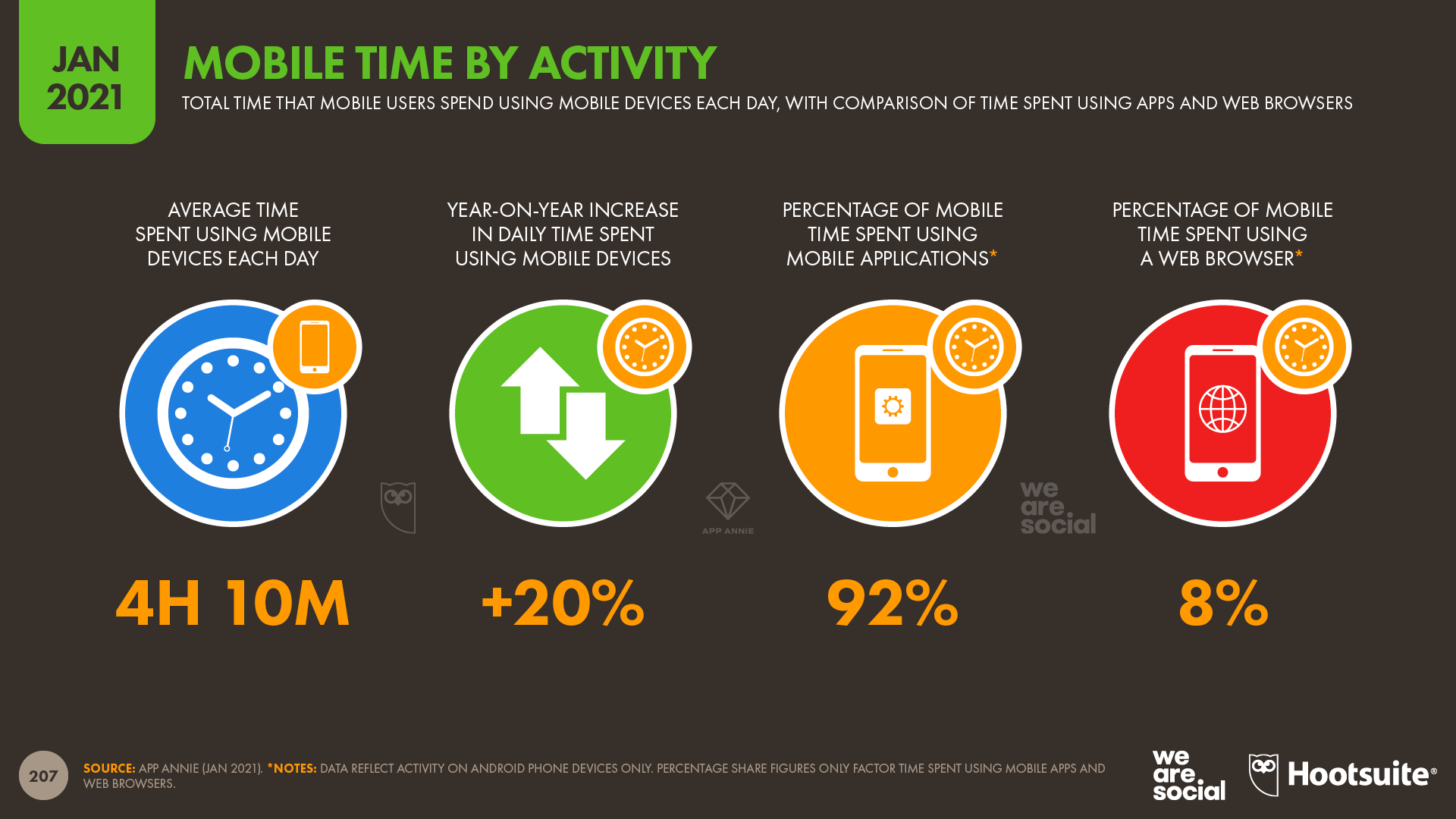 Mobile Time by Activity January 2021 DataReportal