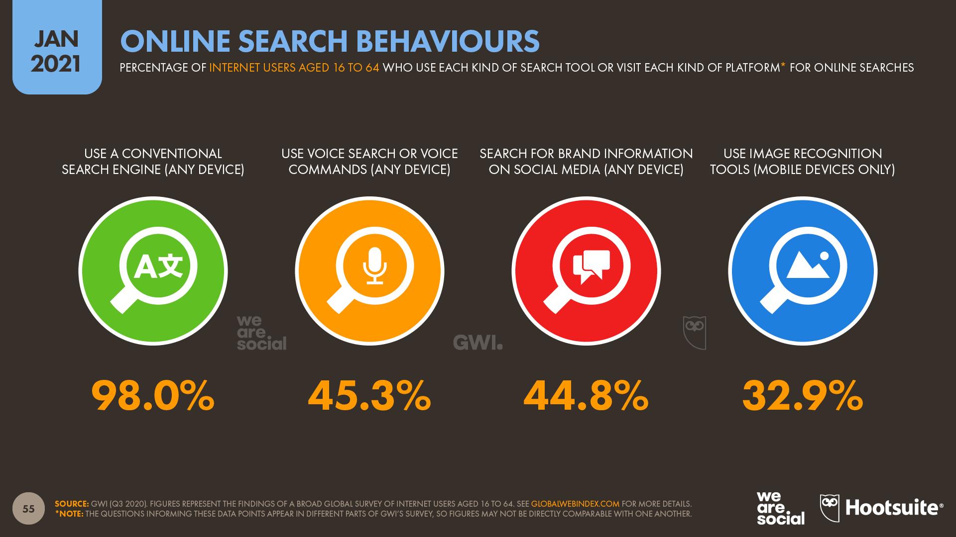 Online Search Behaviours January 2021 DataReportal