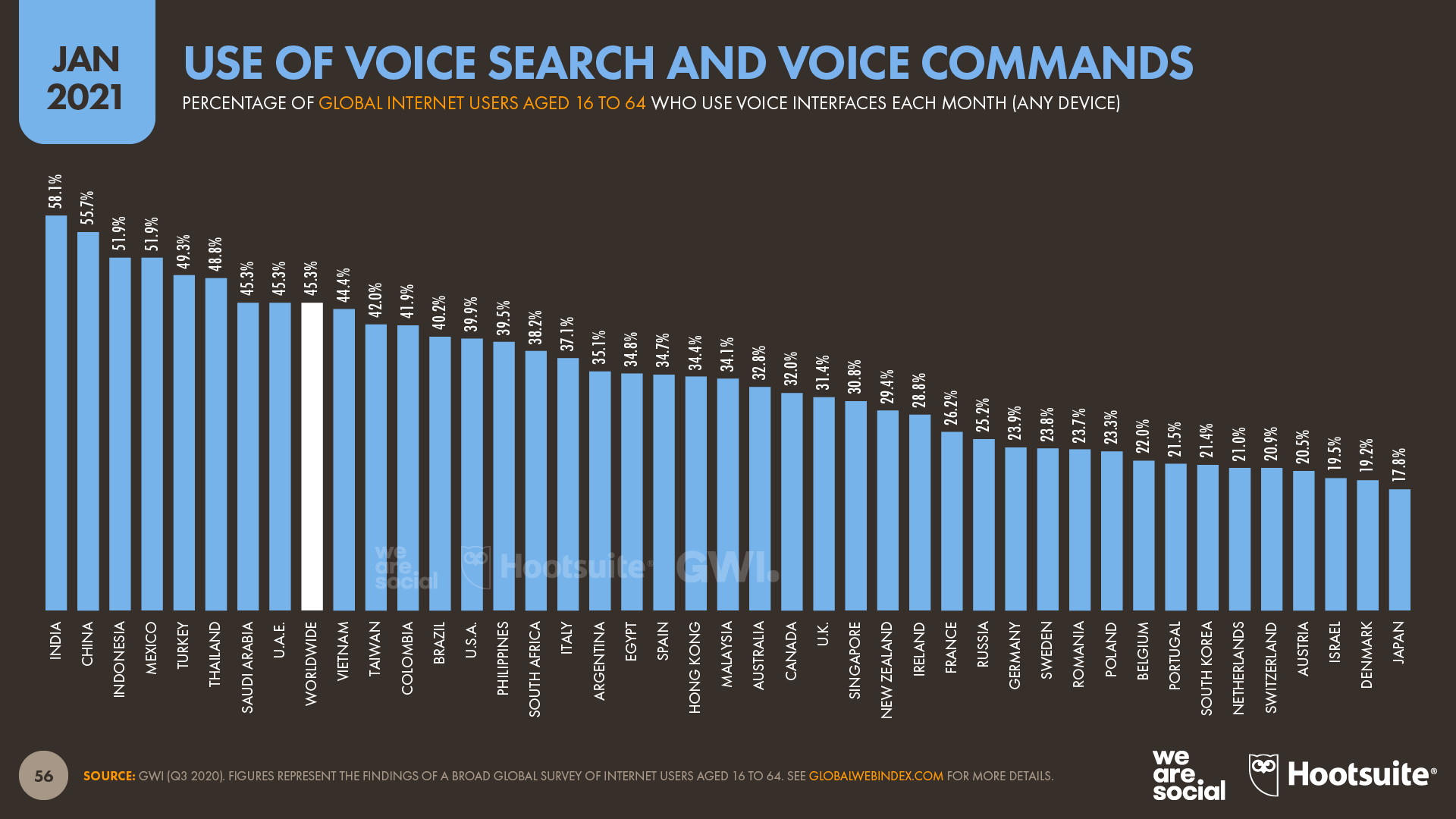 Use of Voice Search and Voice Commands January 2021 DataReportal