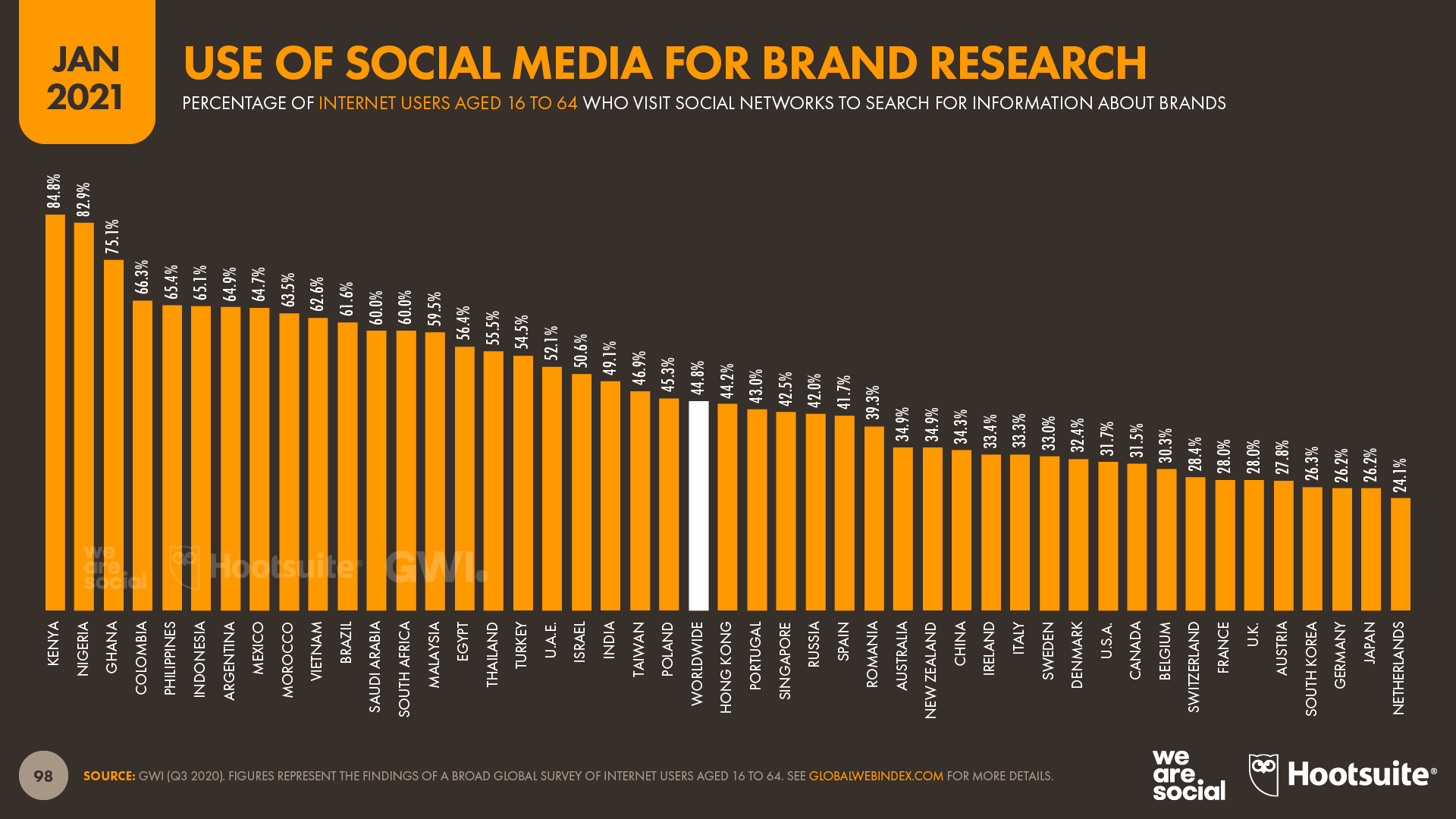 Use of Social Media for Brand Research January 2021 DataReportal