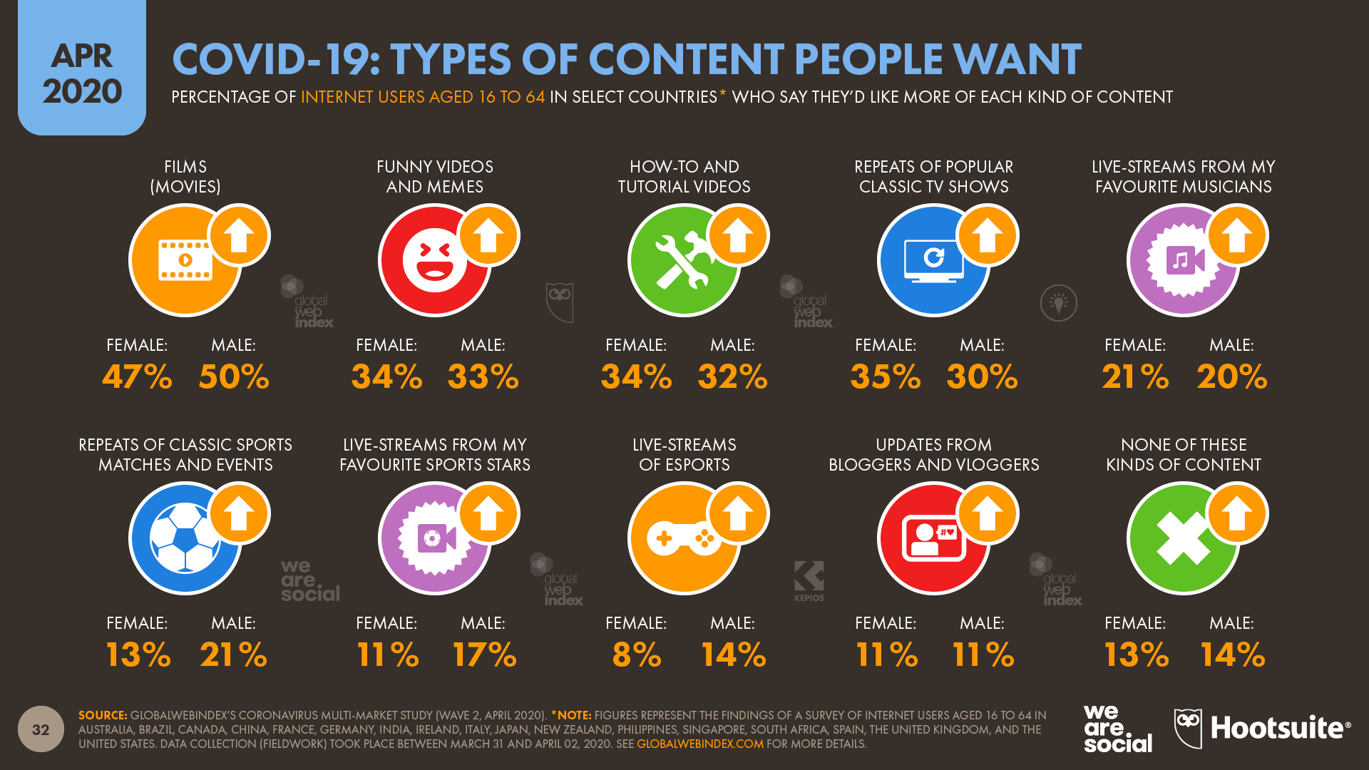 COVID-19 Insights: Types of Content People Want April 2020 DataReportal