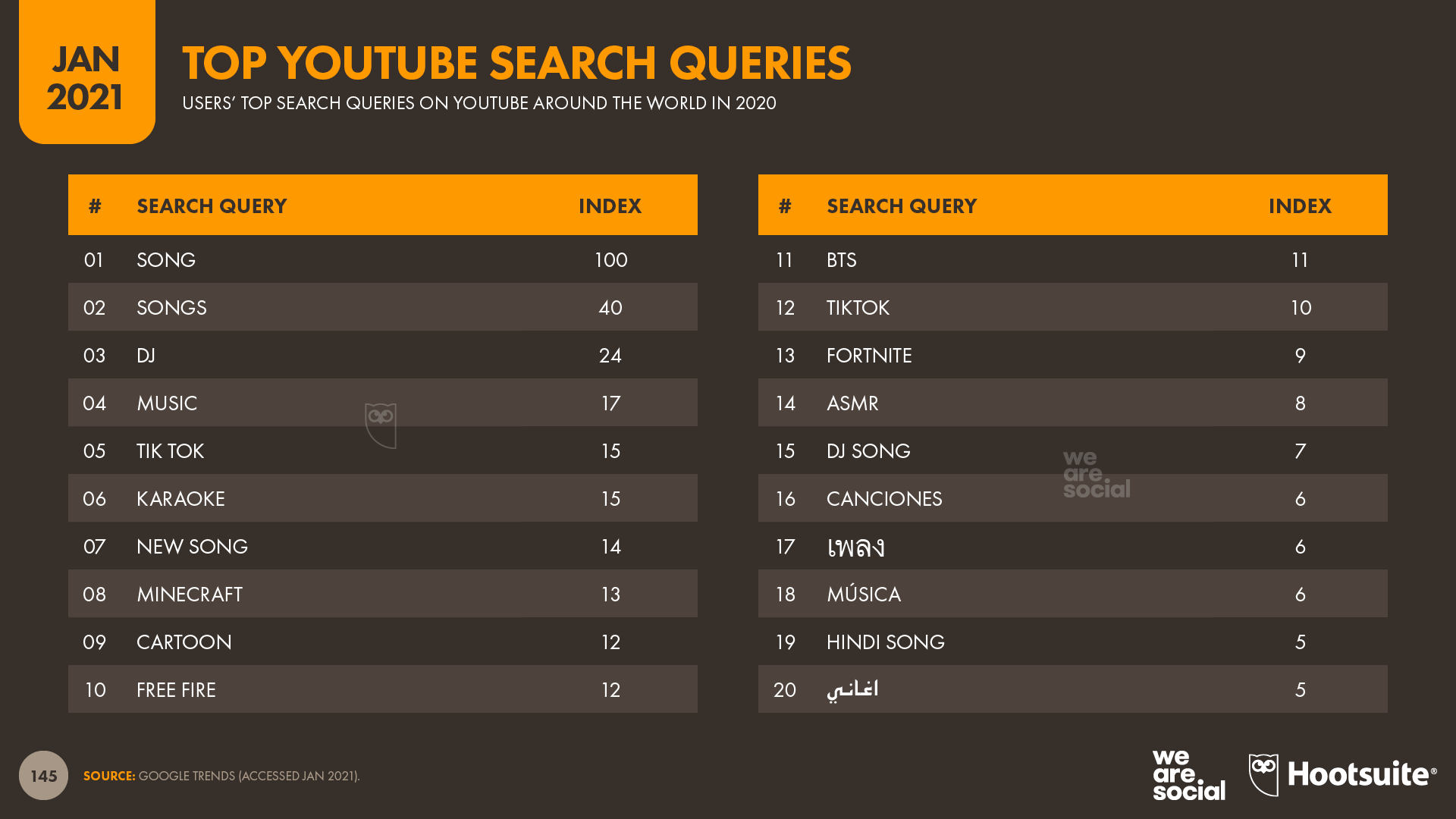 Top YouTube Search Queries in 2020 January 2021 DataReportal
