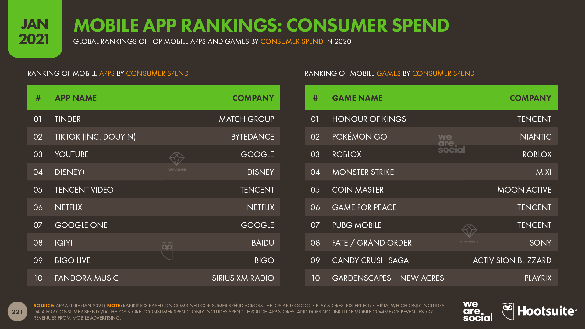 Top Mobile Apps by Consumer Spend in 2020 January 2021 DataReportal