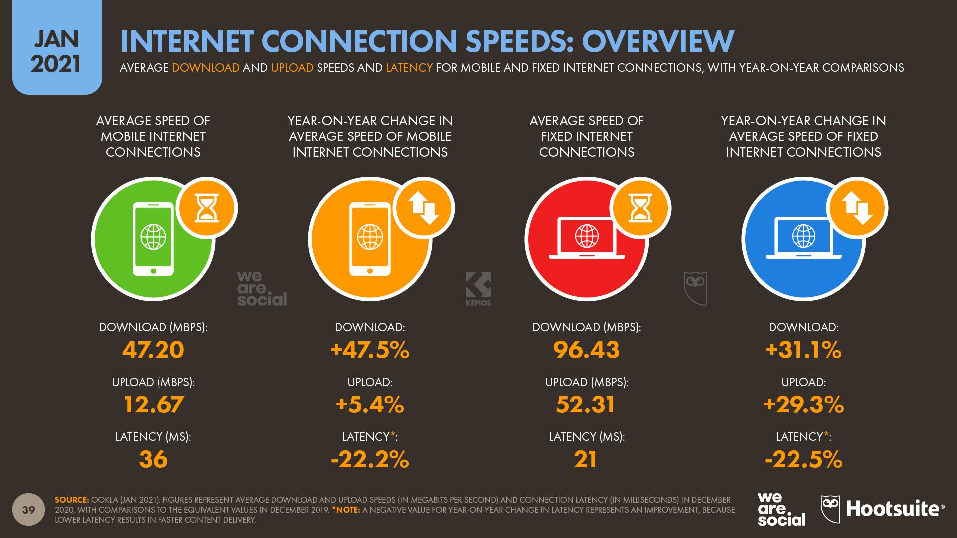 Internet Connection Speeds January 2021 DataReportal