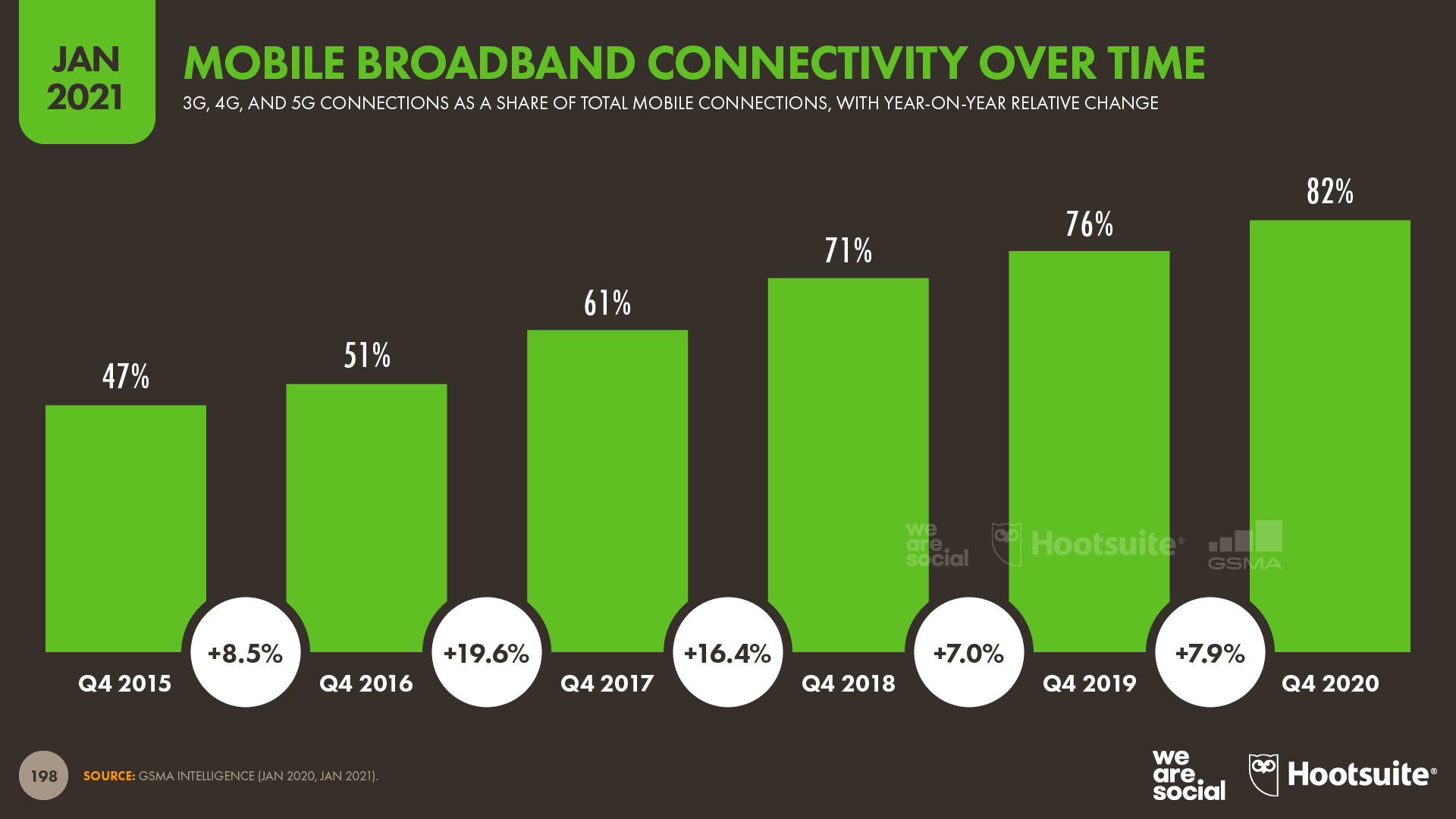 Mobile Broadband Connectivity Over Time January 2021 DataReportal