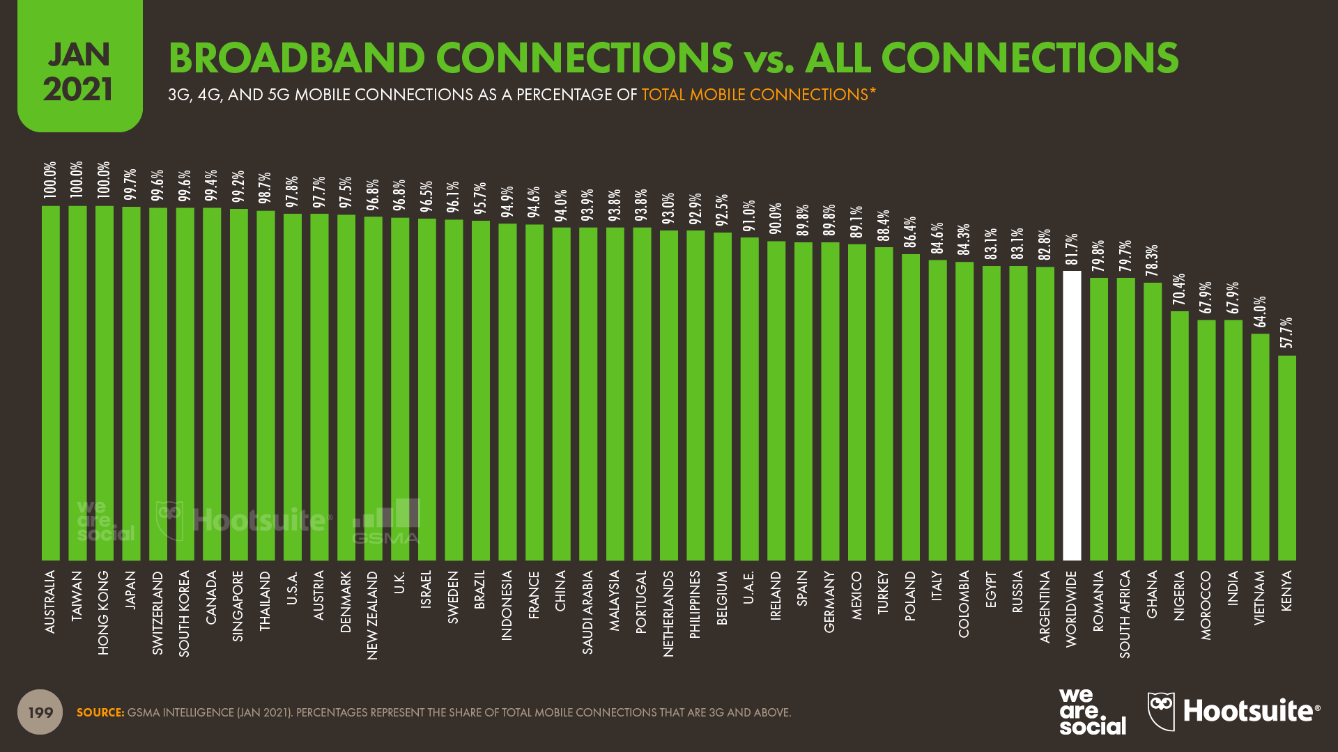 Broadband Connections as a Share of All Mobile Connections January 2021 DataReportal
