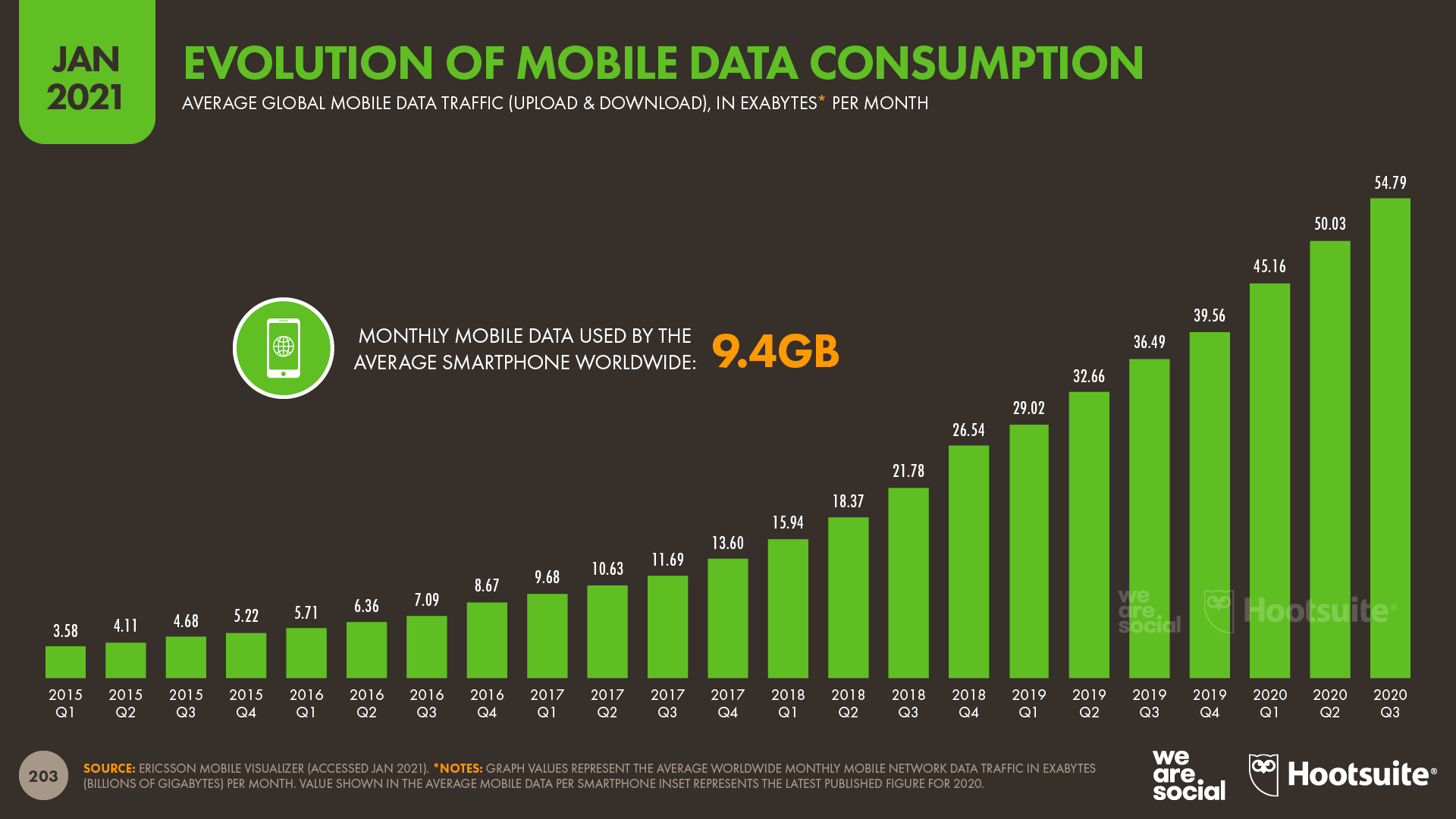 Evolution of Mobile Data Consumption Over Time January 2021  DataReportal
