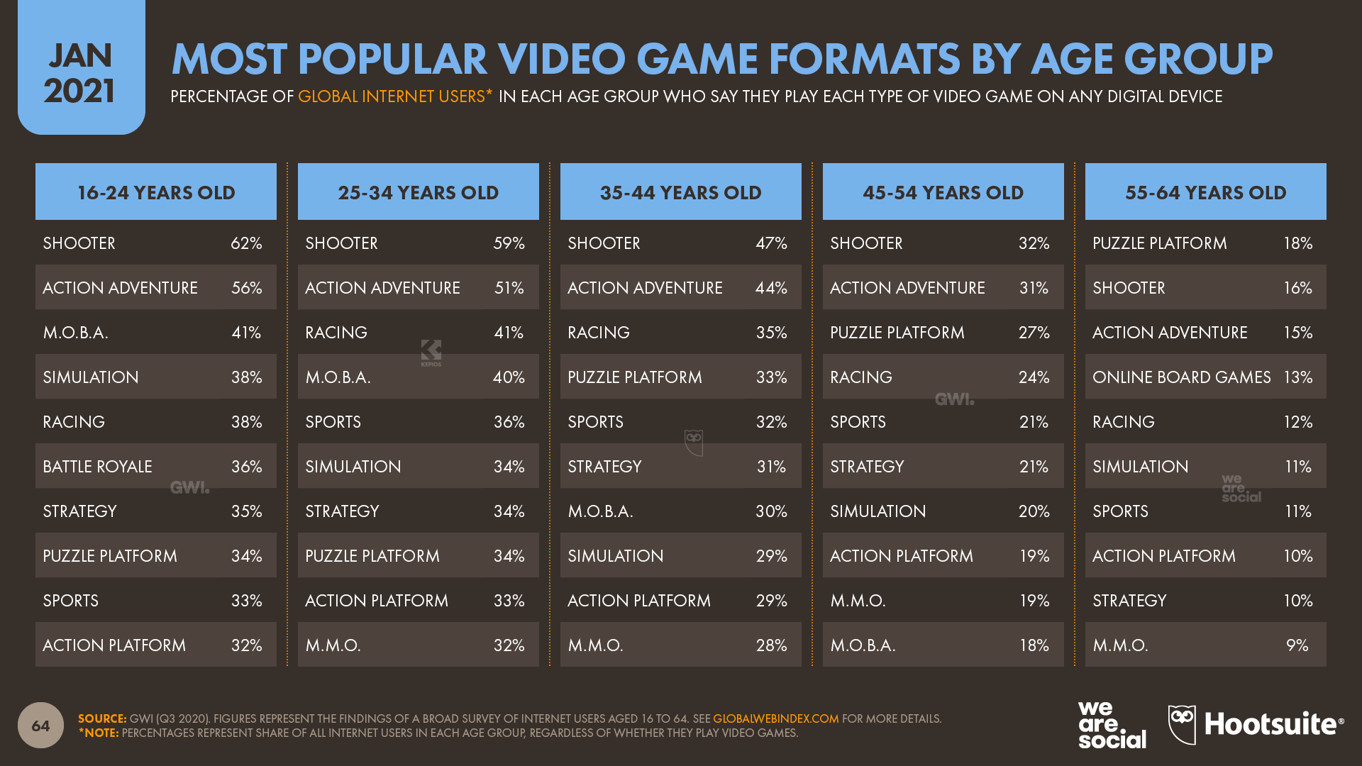 Most Popular Video Game Formats by Age Group January 2021 DataReportal