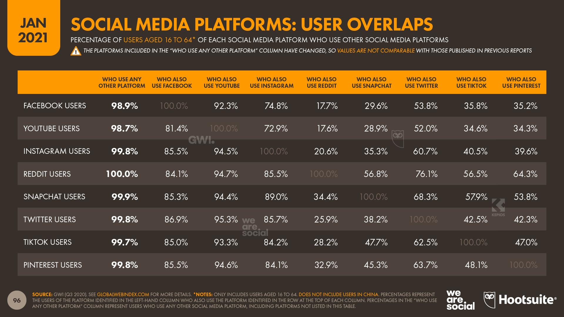 Social Media Platform Audience Overlaps January 2021 DataReportal
