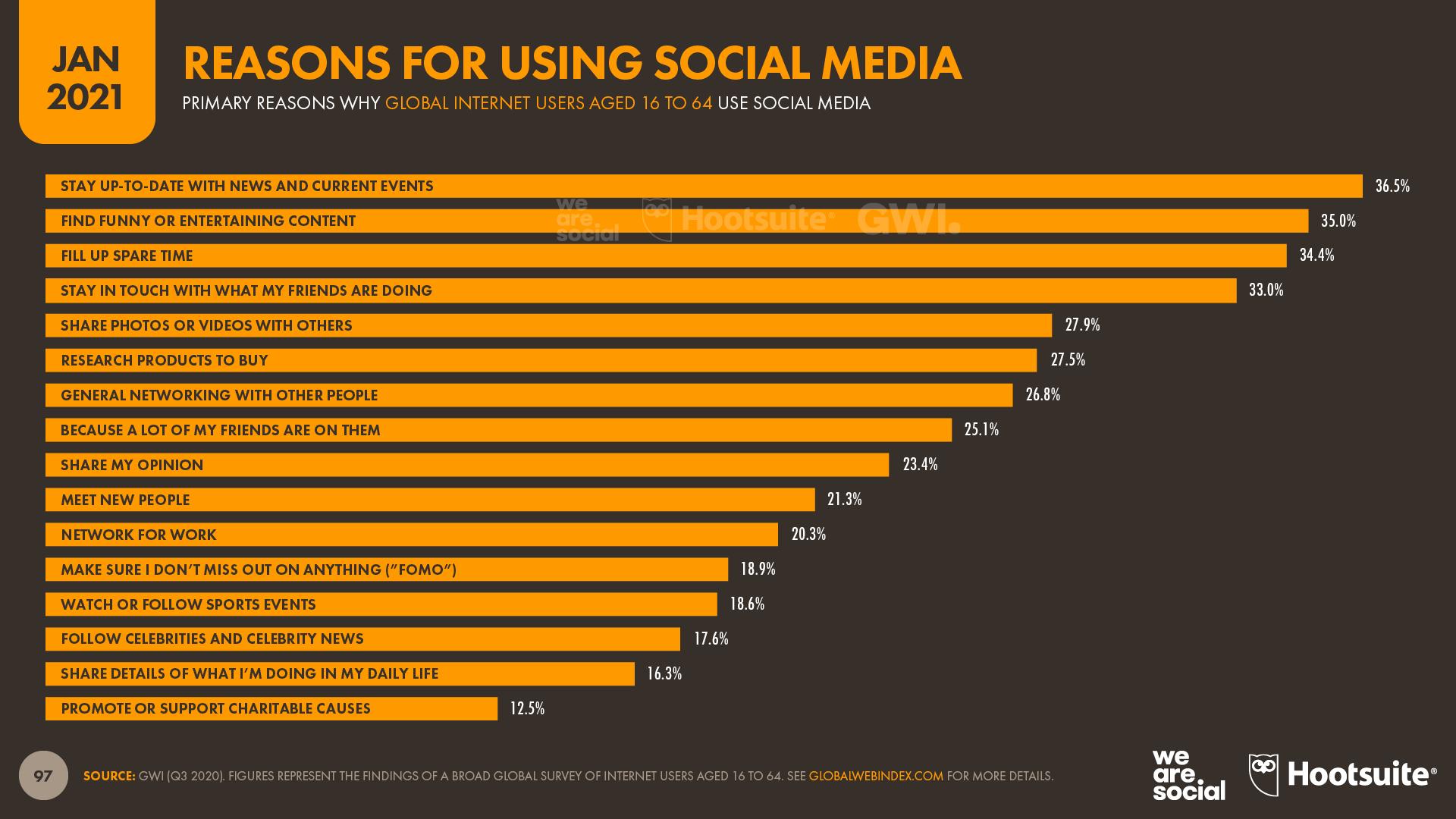 Reasons for Using Social Media January 2021 DataReportal