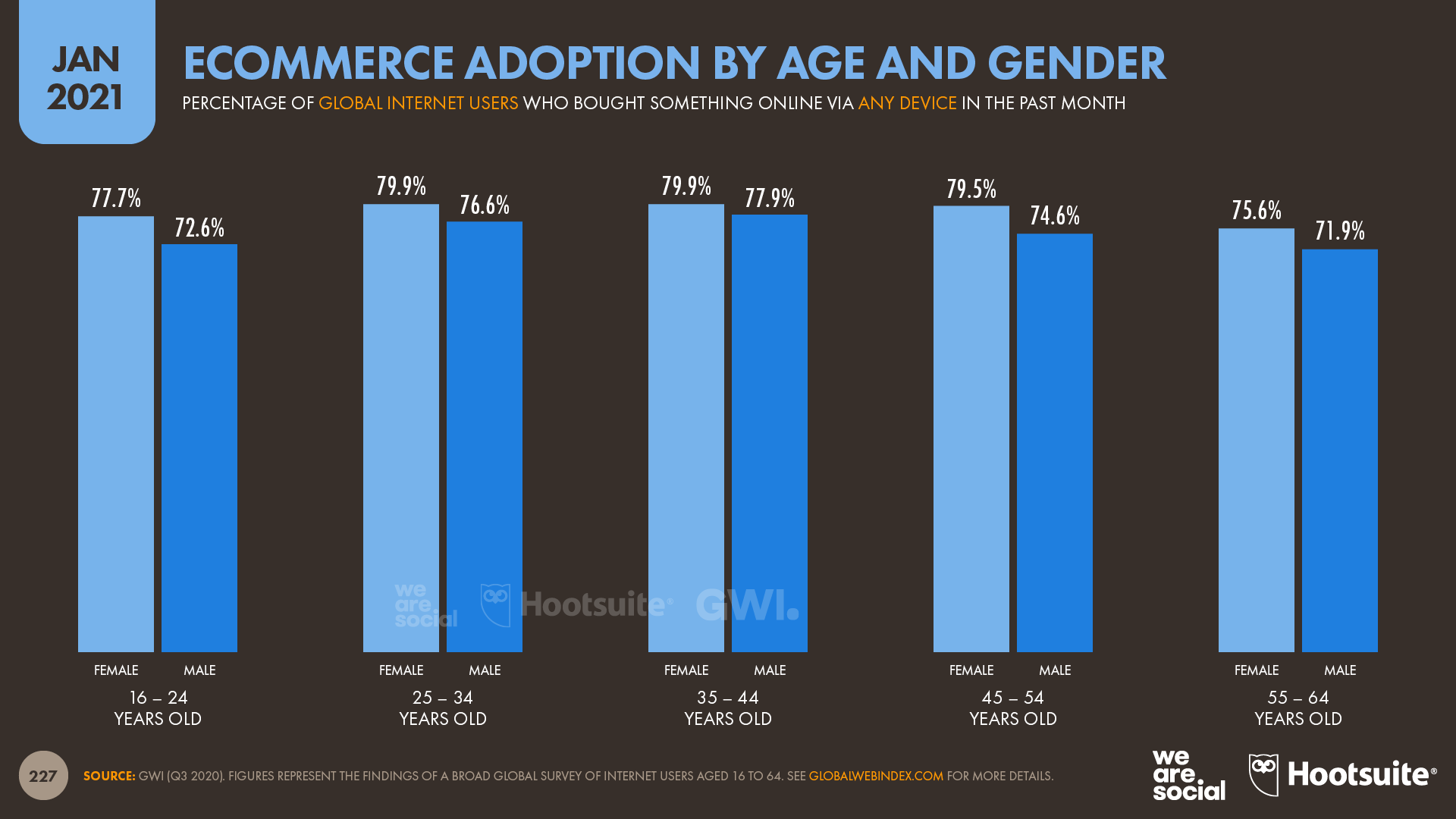 Ecommerce Adoption by Age and Gender January 2021 DataReportal