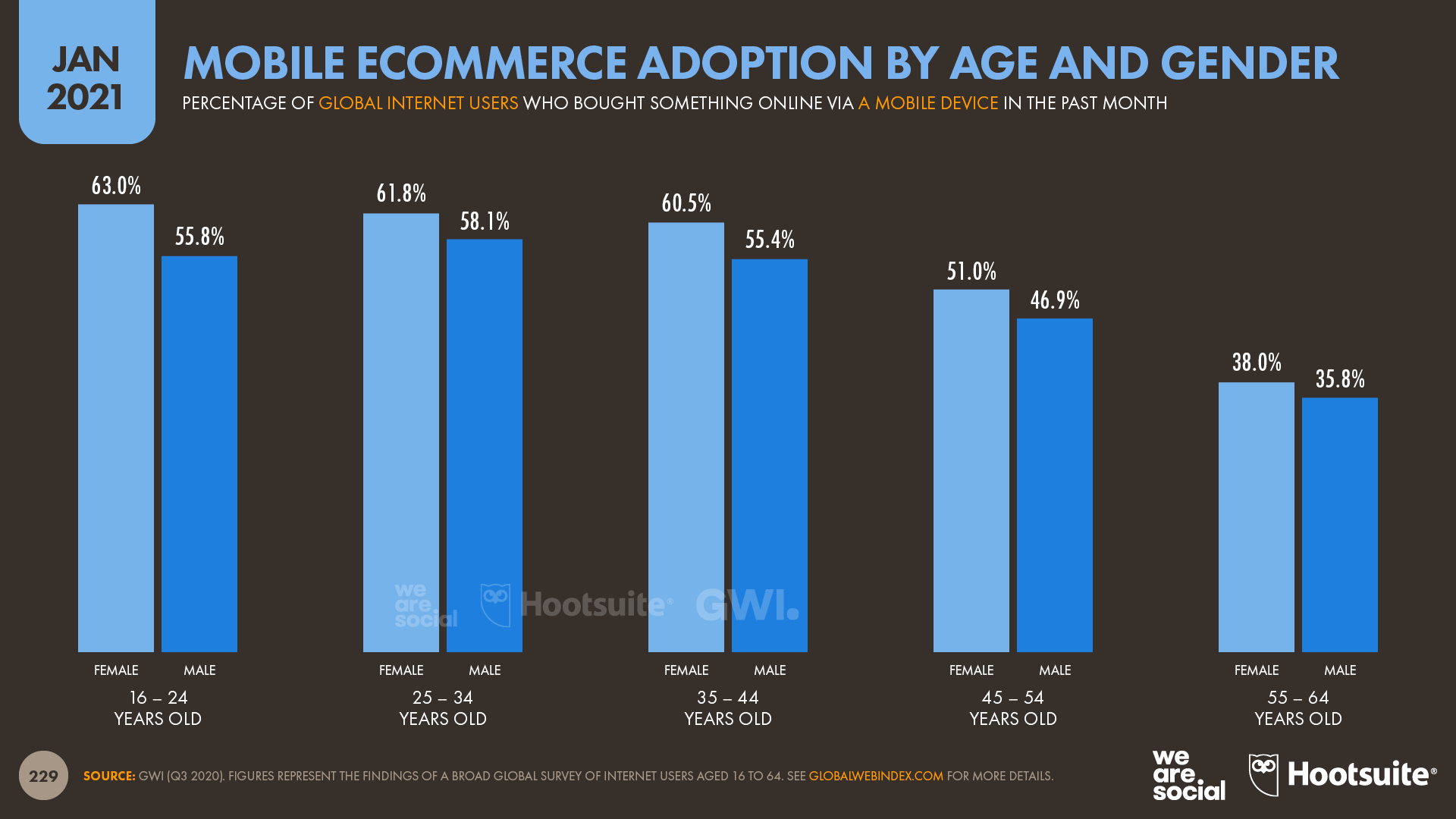 Mobile Ecommerce Adoption by Age and Gender January 2021 DataReportal