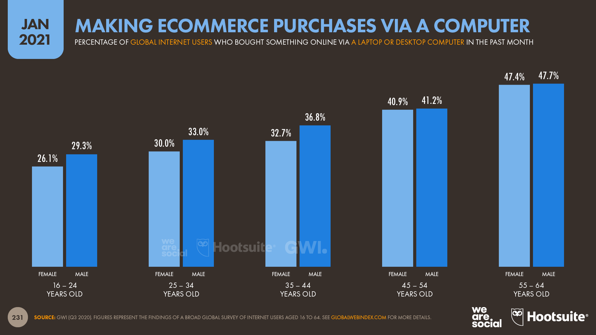 Making Ecommerce Purchases Via A Computer January 2021 DataReportal