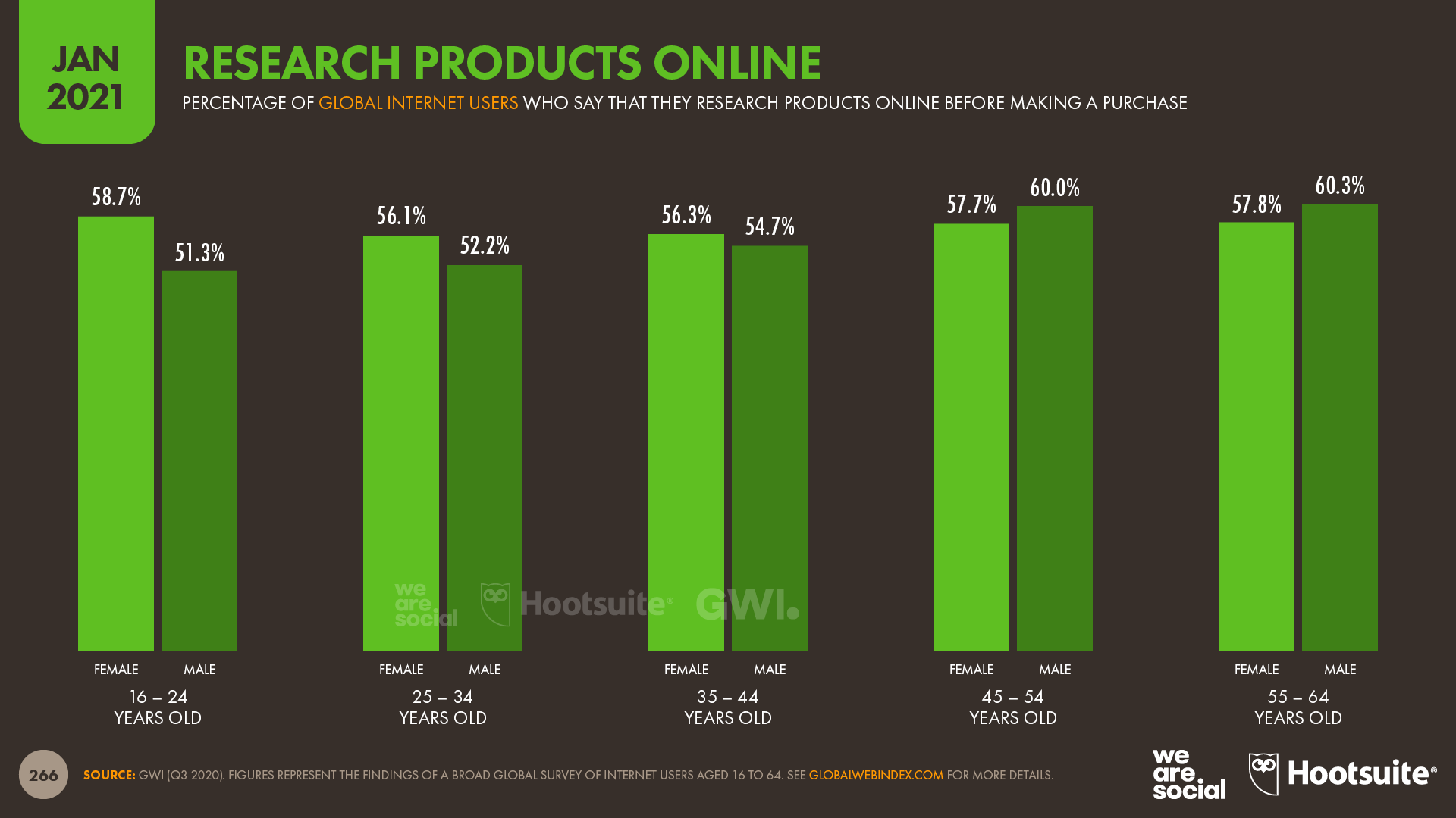 Researching Products Online by Age and Gender January 2021 DataReportal