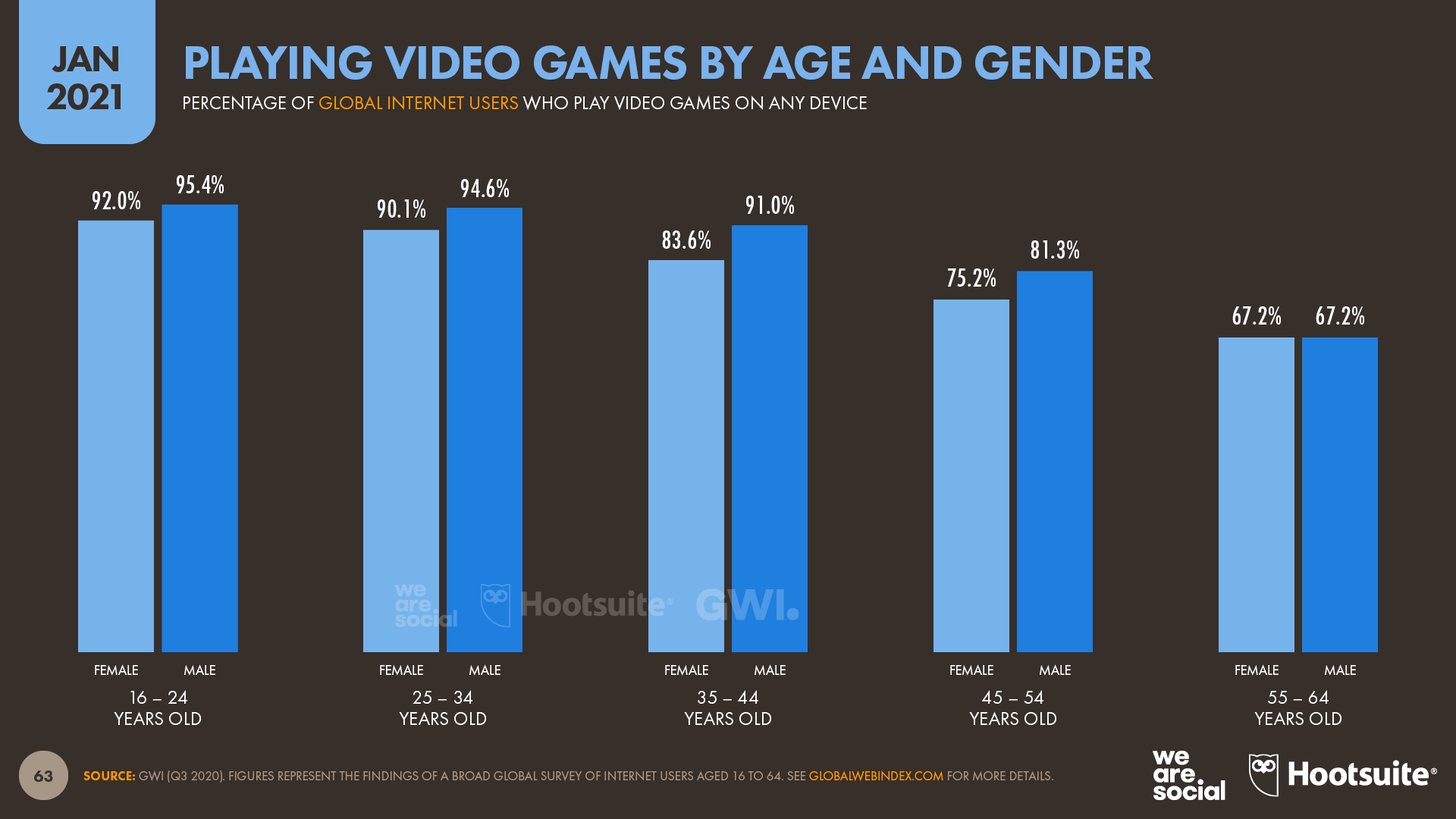 Playing Video Games by Age and Gender January 2021 DataReportal