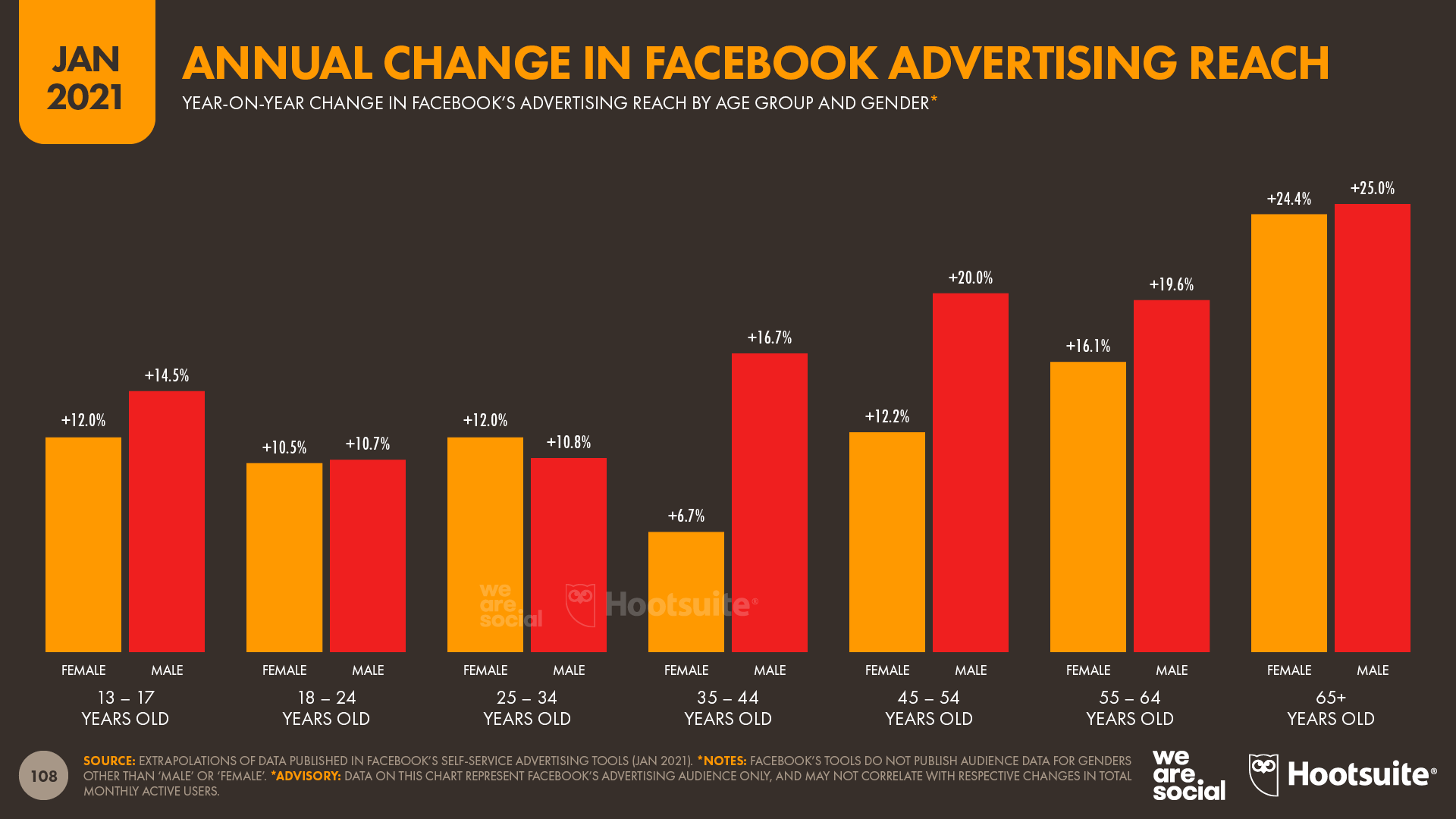 Annual Change in Facebook's Advertising Reach by Age and Gender January 2021 DataReportal