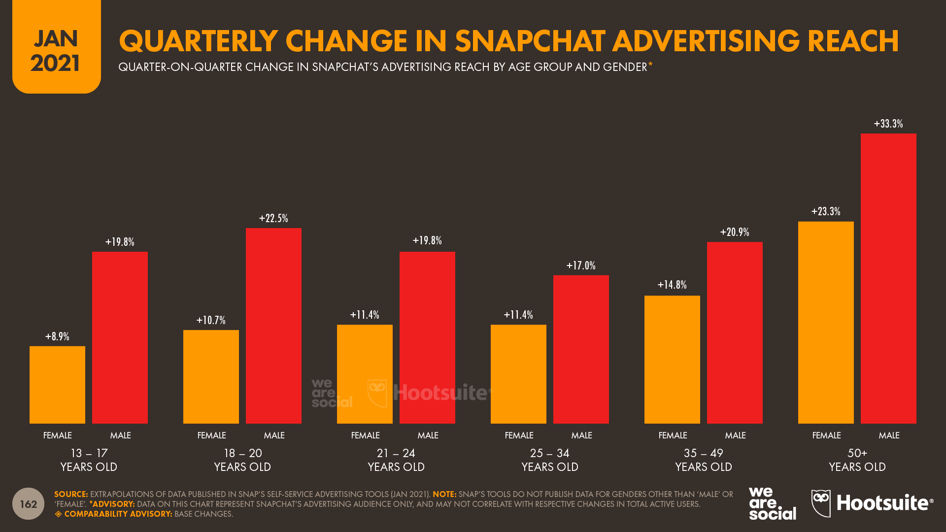 Quarterly Change in Snapchat's Advertising Reach by Age and Gender January 2021 DataReportal