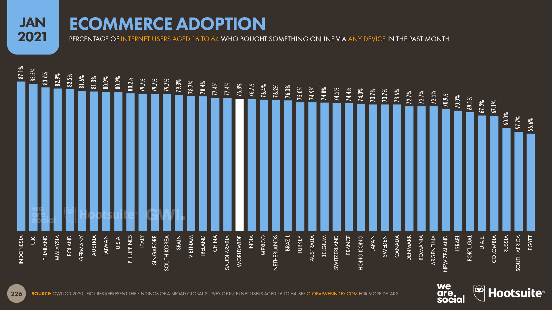 Ecommerce Adoption by Country January 2021 DataReportal