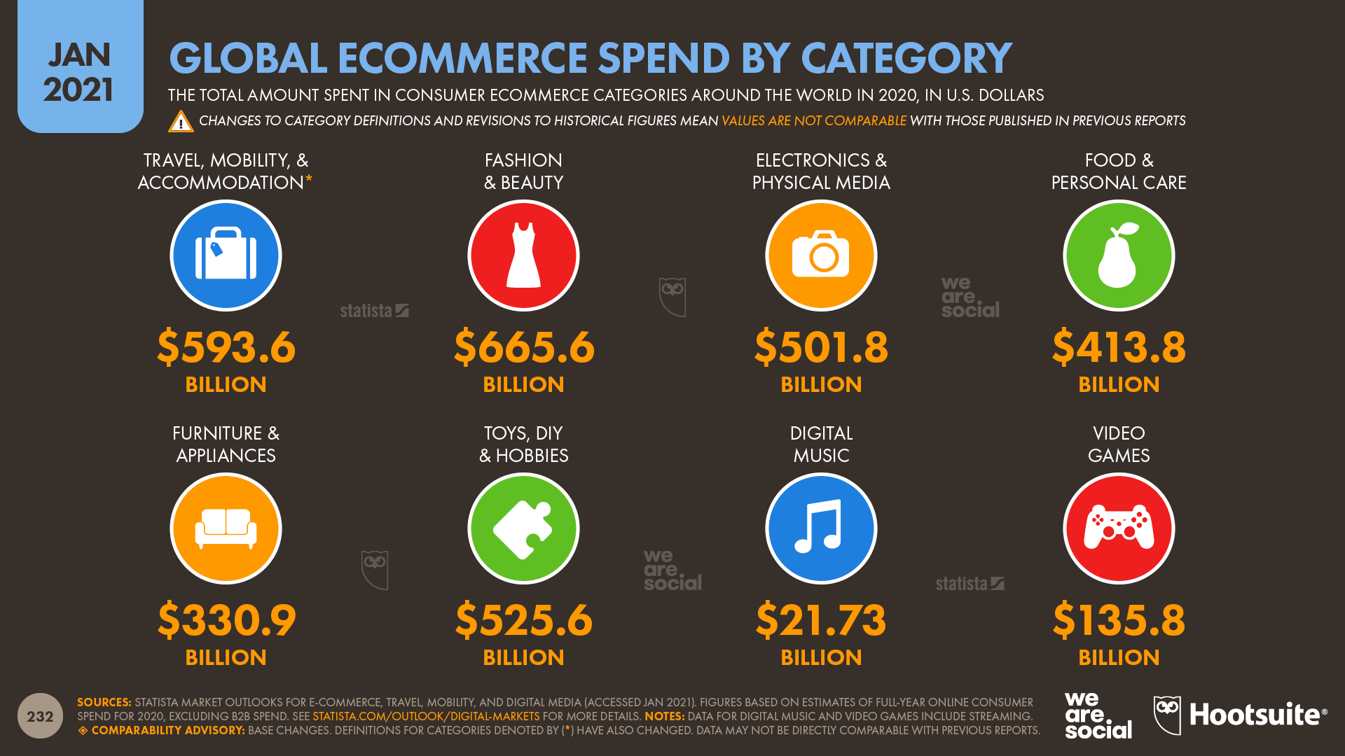 Global Ecommerce Spend in 2020 by Category January 2021 DataReportal