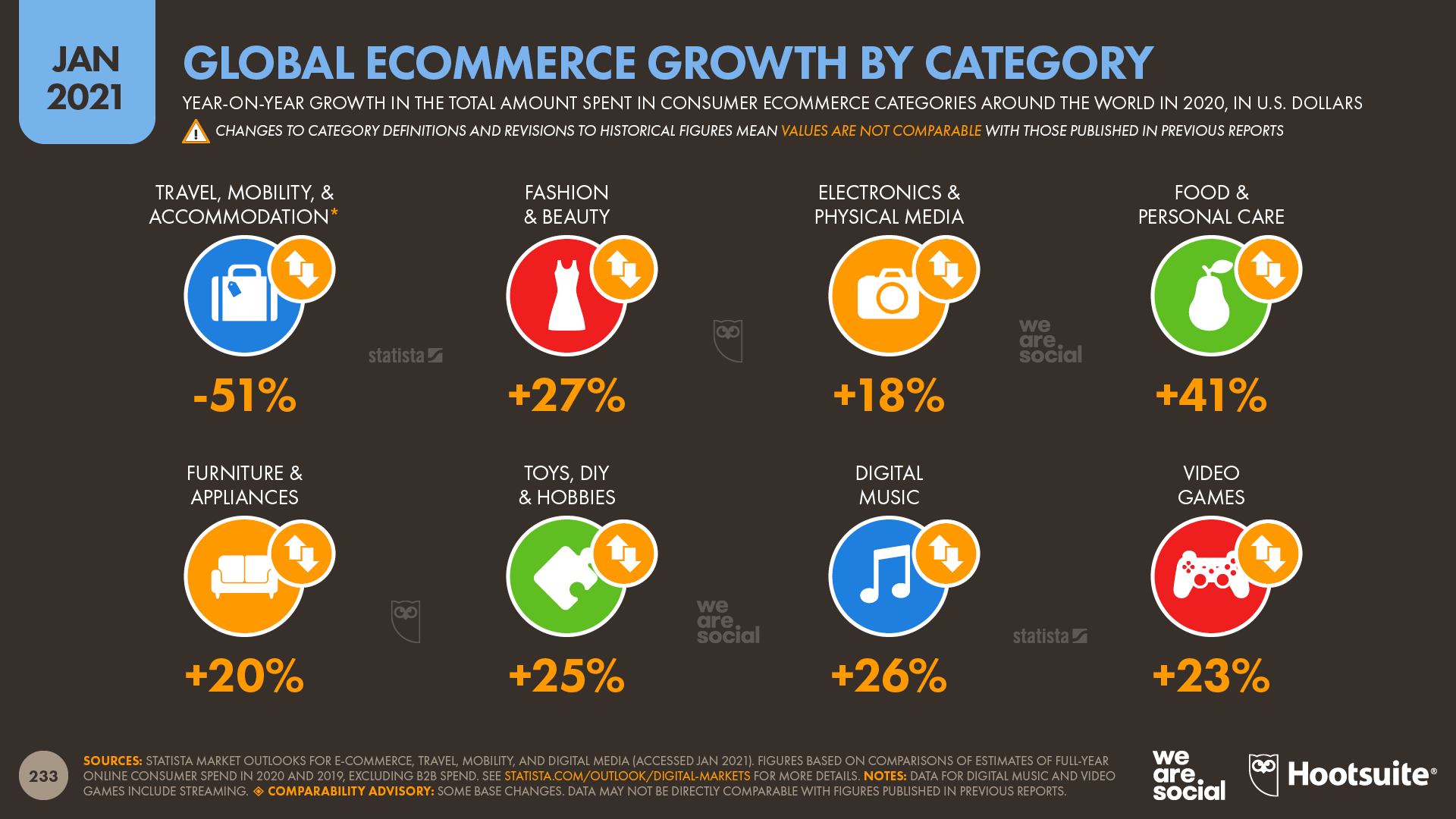Annual Change in Ecommerce Spend by Category January 2021 DataReportal