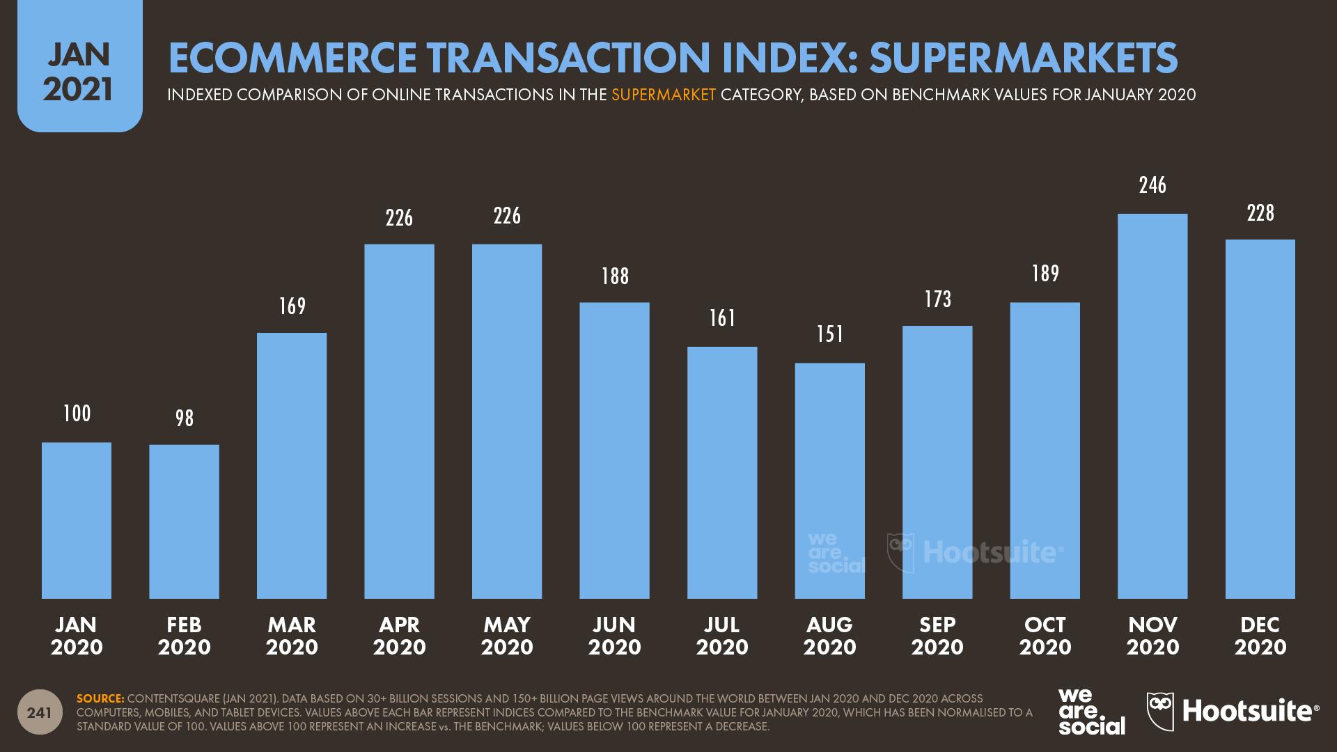 Ecommerce Transaction Index for Supermarkets January 2021 DataReportal