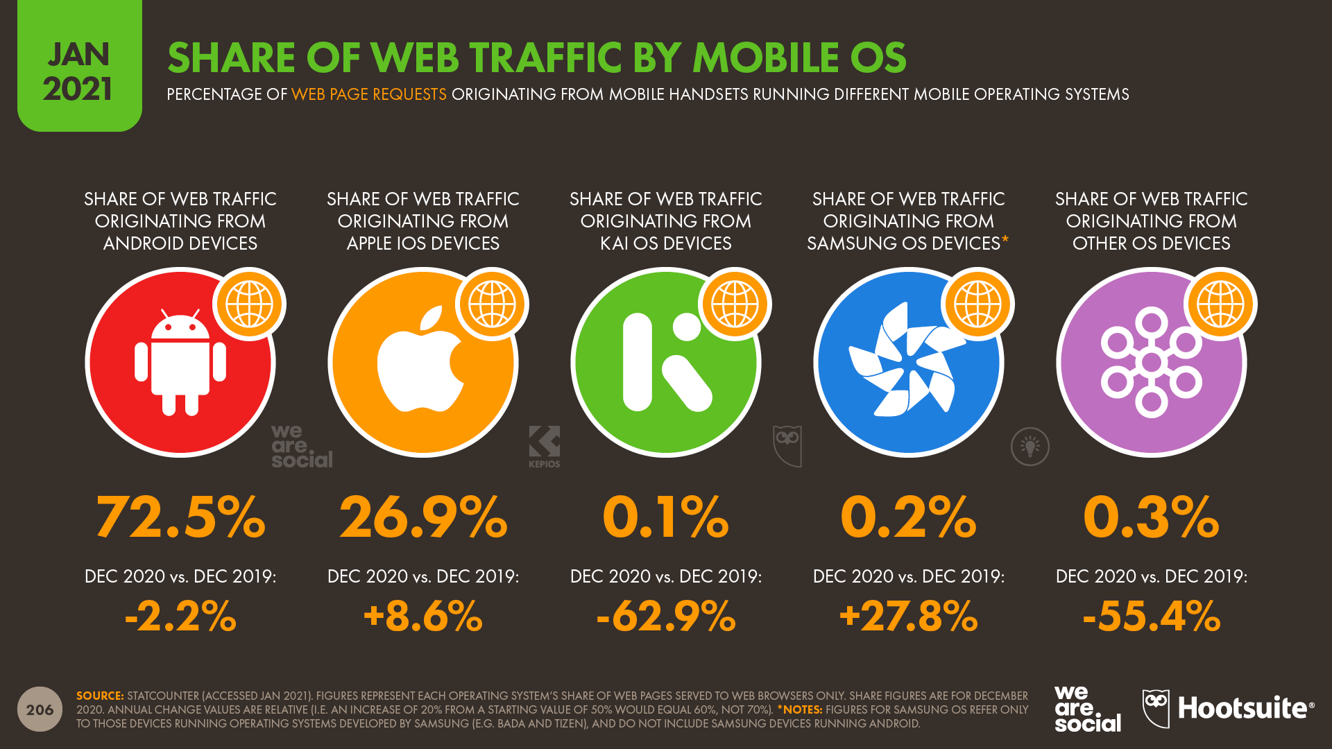 Share of Global Web Traffic by Mobile OS January 2021 DataReportal
