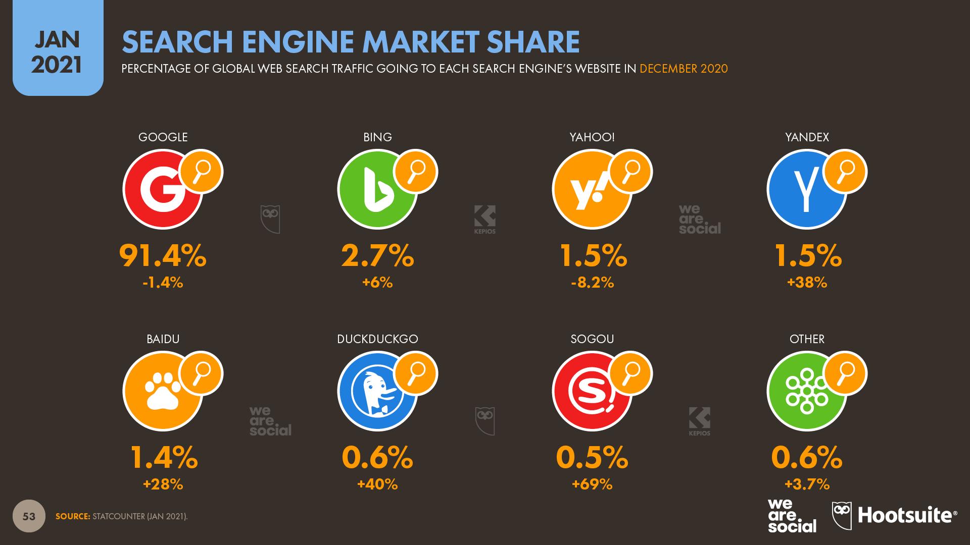 Search Engine Market Share January 2021 DataReportal