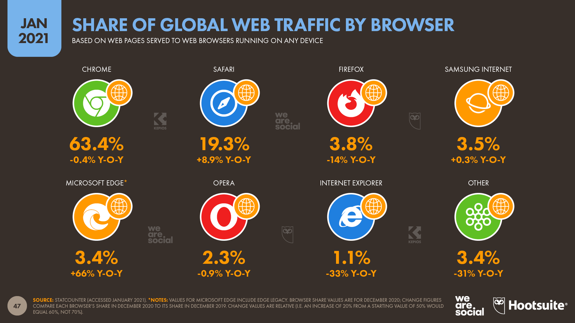 Share of Global Web Traffic by Web Browser January 2021 DataReportal