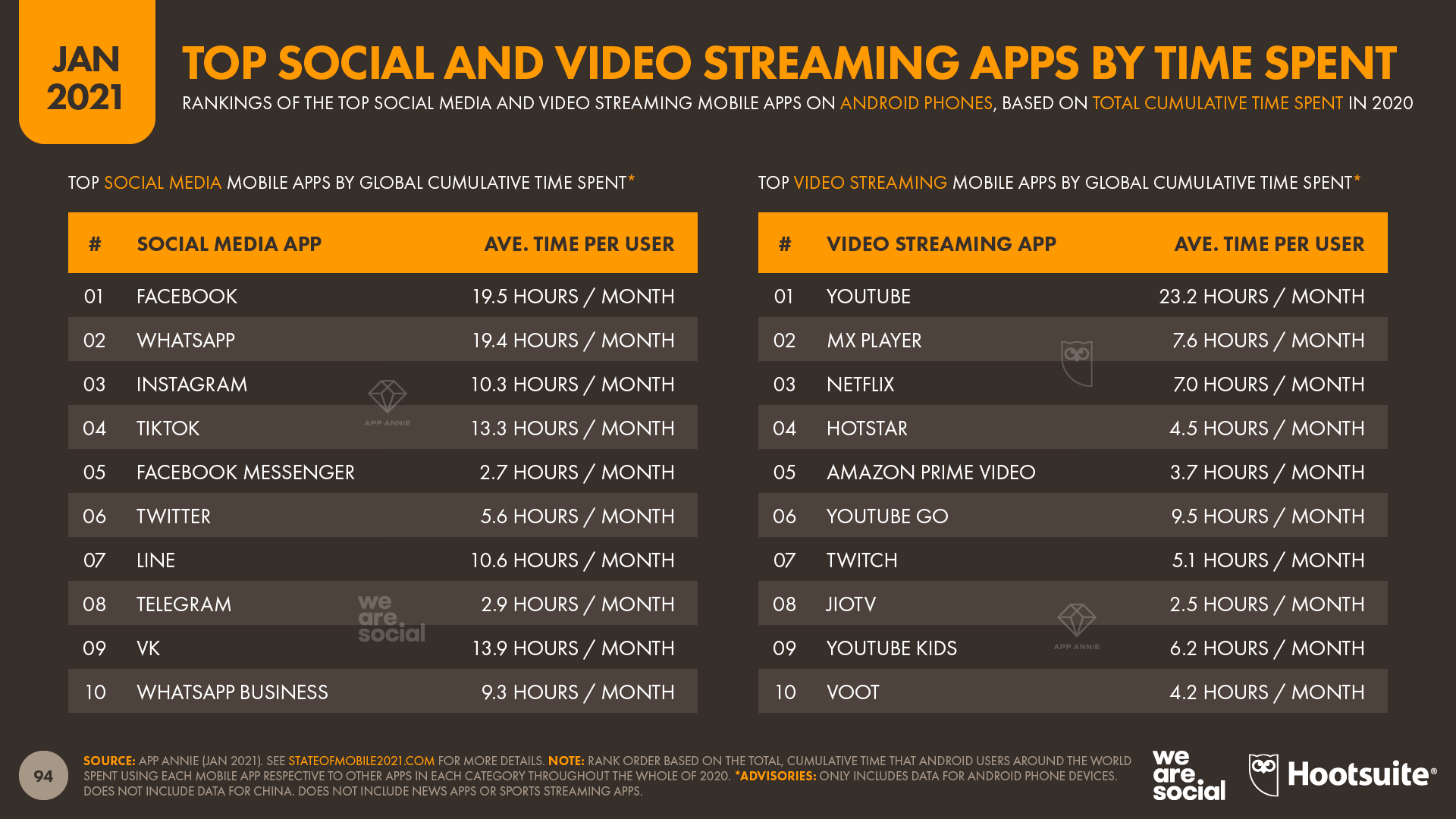 Top Social Media and Video Streaming Apps by Time Spent January 2021 DataReportal