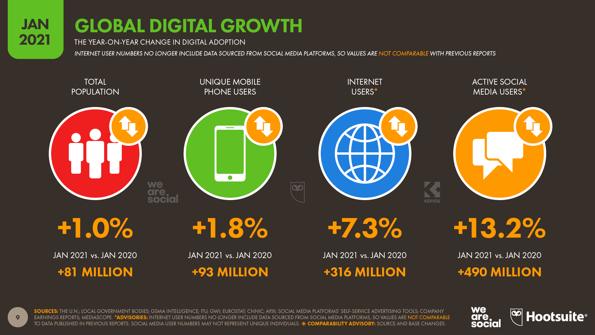 Annual Global Digital Growth January 2021 DataReportal