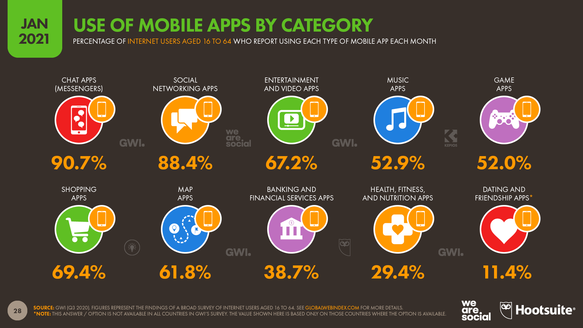 Use of Mobile Apps by Category January 2021 DataReportal