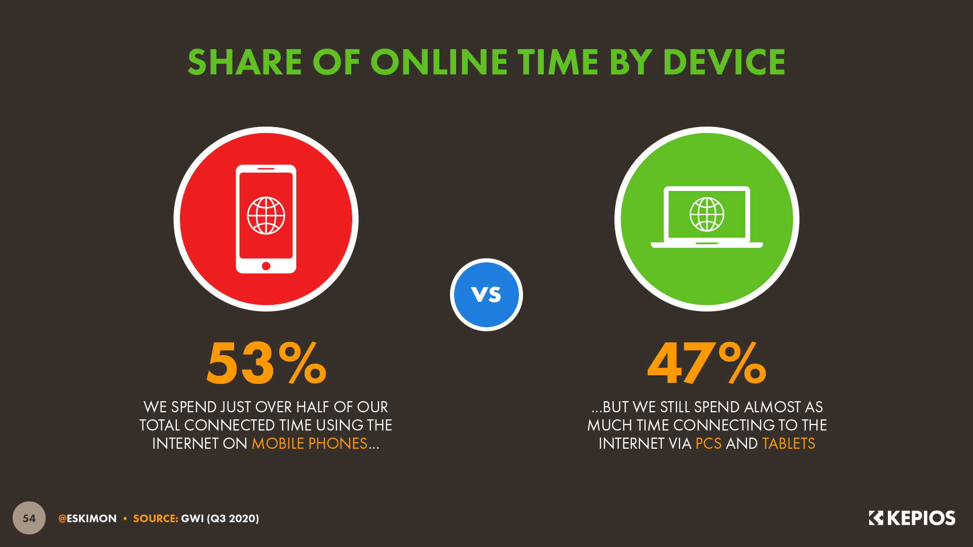 Share of Internet Time by Device January 2021 DataReportal