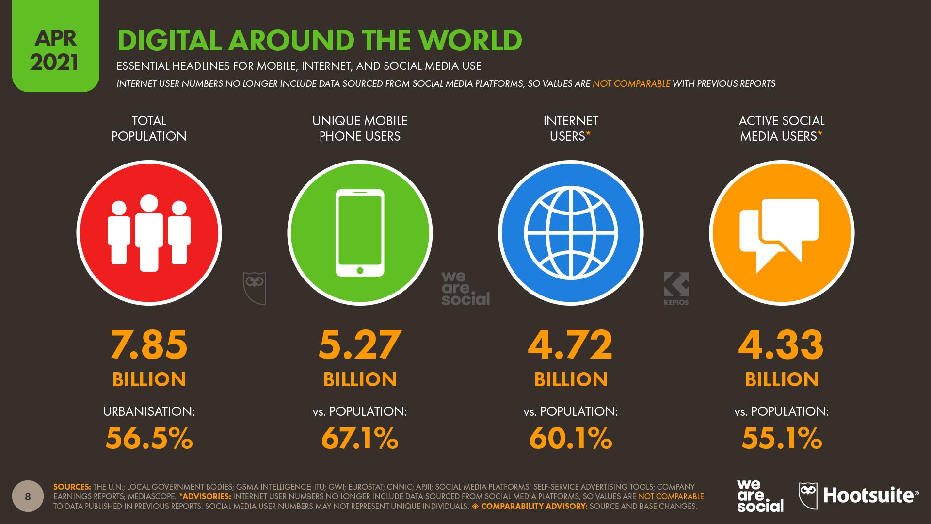 Global Digital Overview April 2021 DataReportal