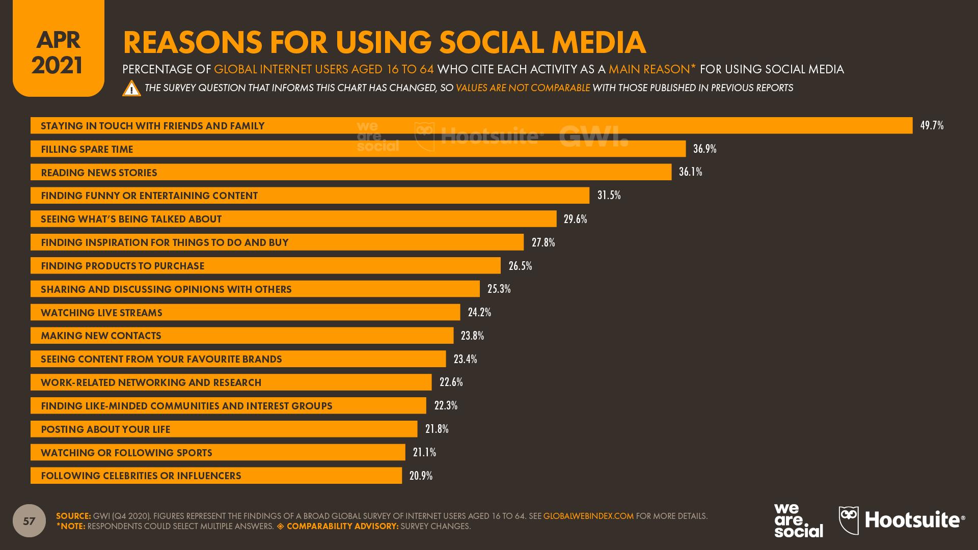 10 Slide 57 Reasons for Using Social - DataReportal 20210420 Digital 2021 April Global Statshot Report Slide 57.png
