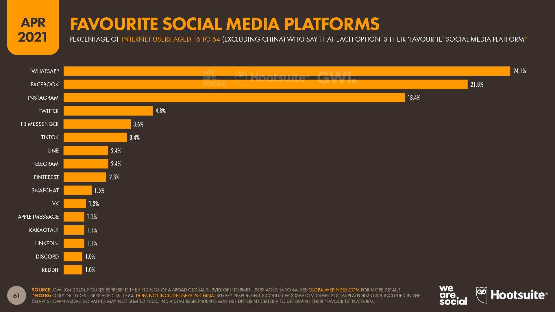 World's Favourite Social Media Platforms April 2021 DataReportal