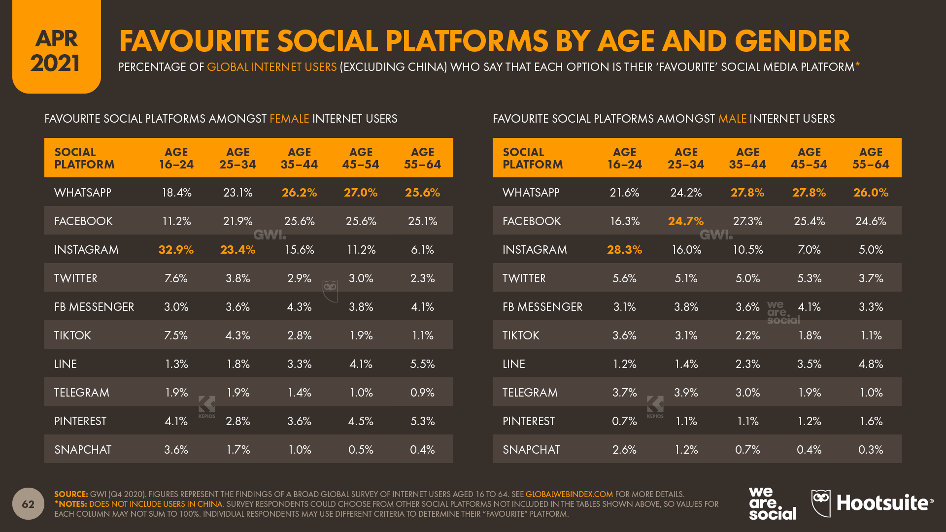 Favourite Social Media Platforms by Age and Gender April 2021 DataReportal
