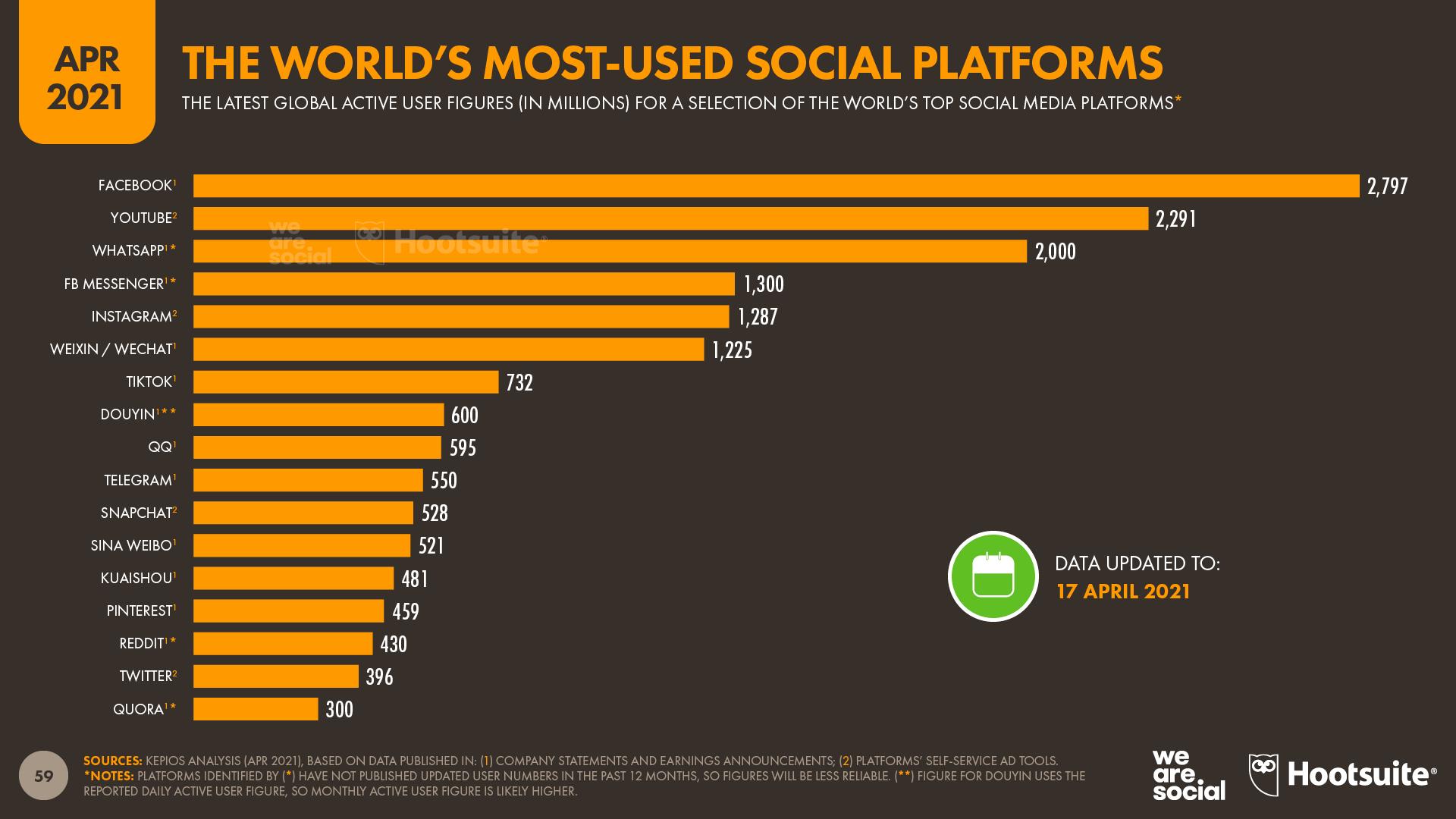 Global Social Media Platform Ranking April 2021 DataReportal