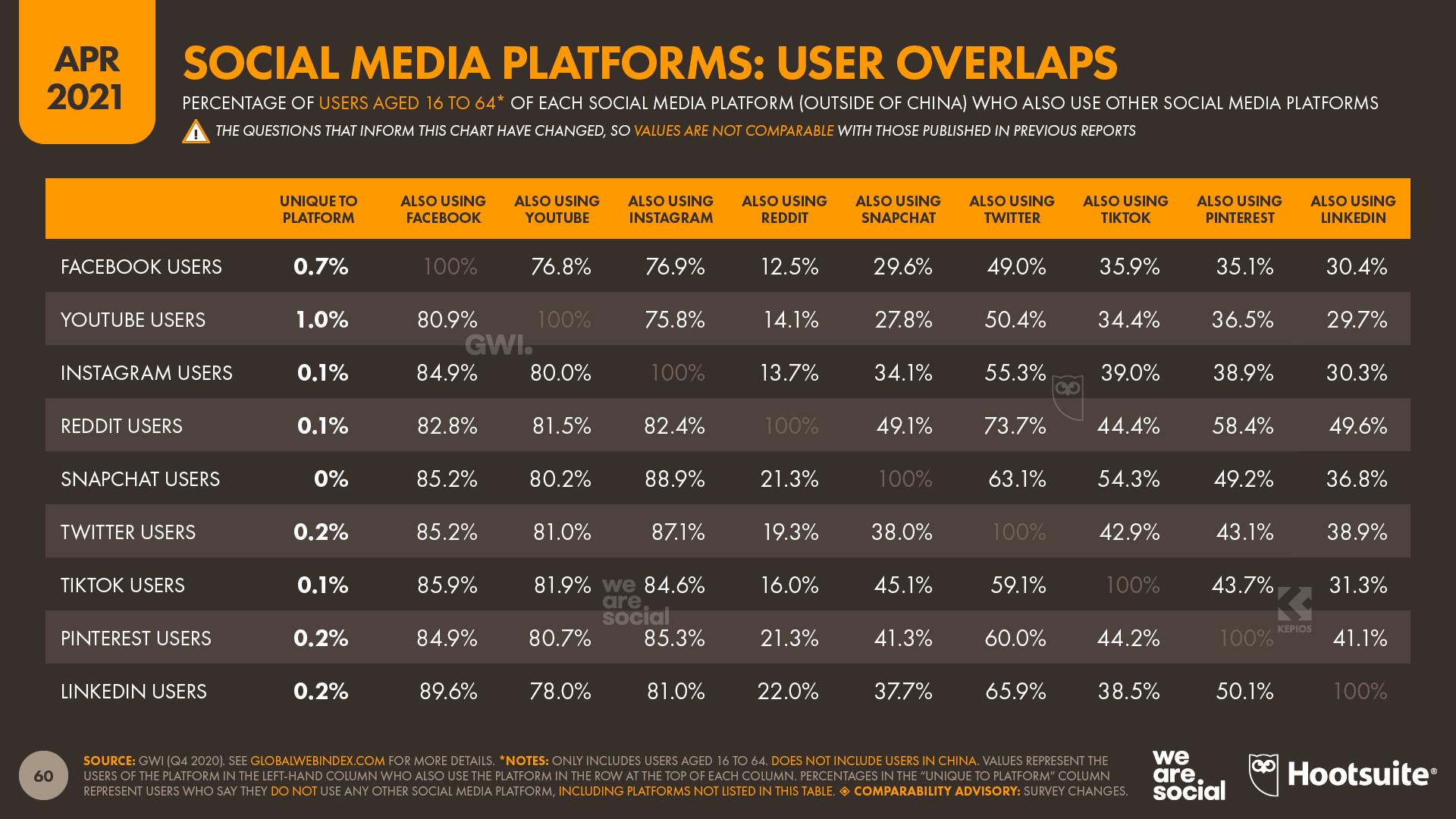 13 Slide 60 Social Platform Overlaps - DataReportal 20210420 Digital 2021 April Global Statshot Report Slide 60.png
