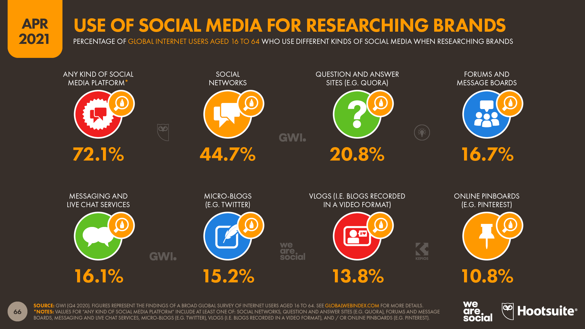 Use of Social Media for Researching Brands April 2021 DataReportal